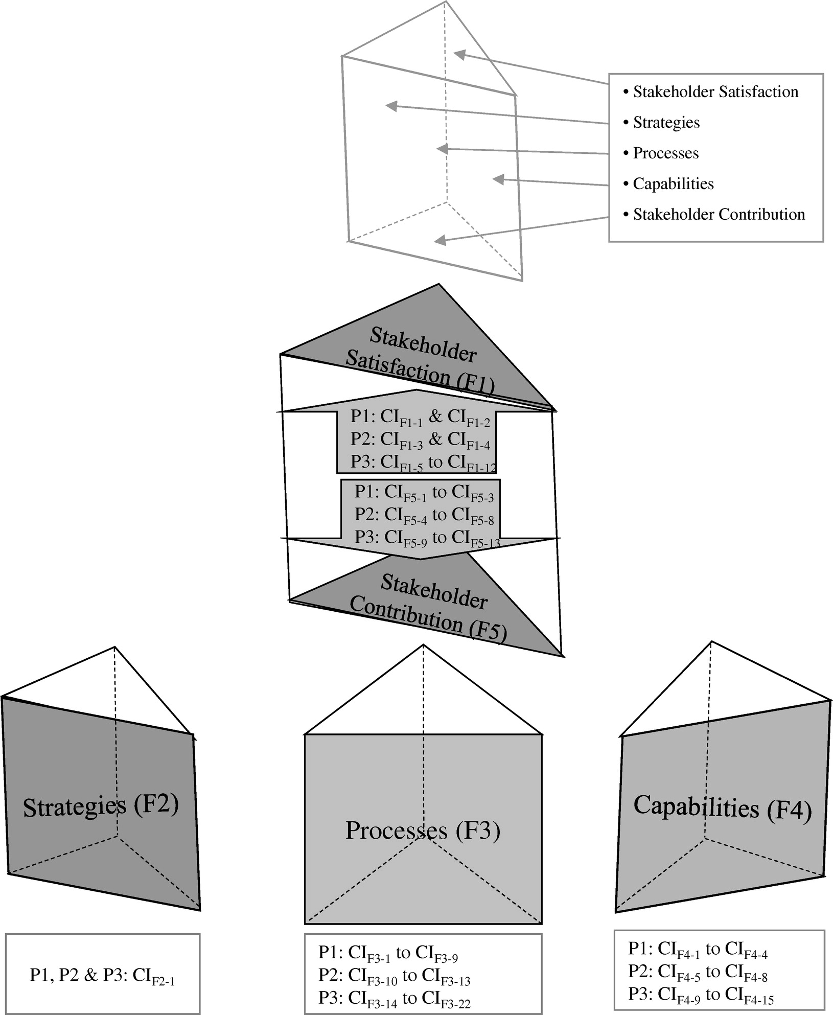 Conceptual Framework for the Performance Measurement of