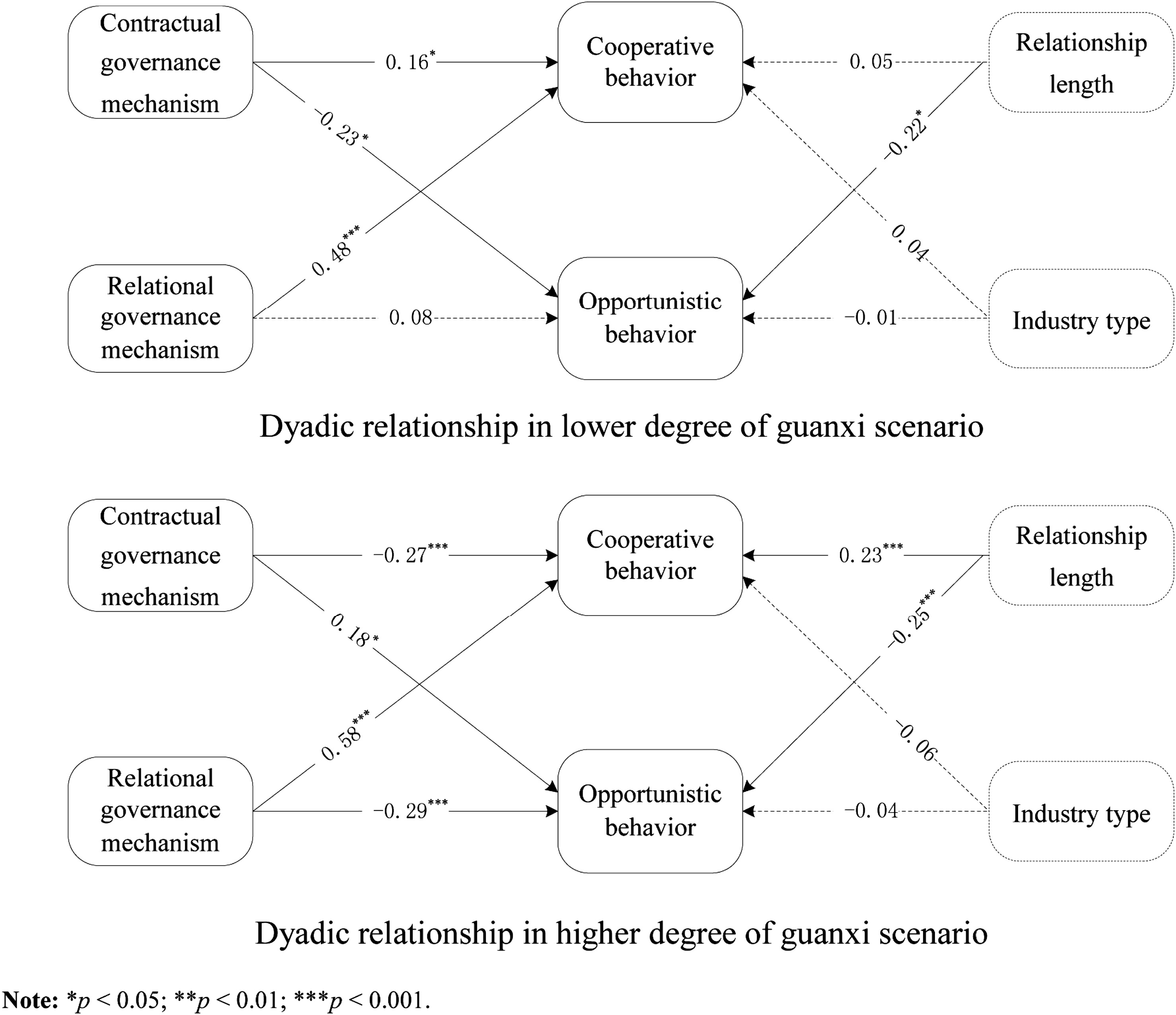 Impact of Contextual Variables on Effectiveness of
