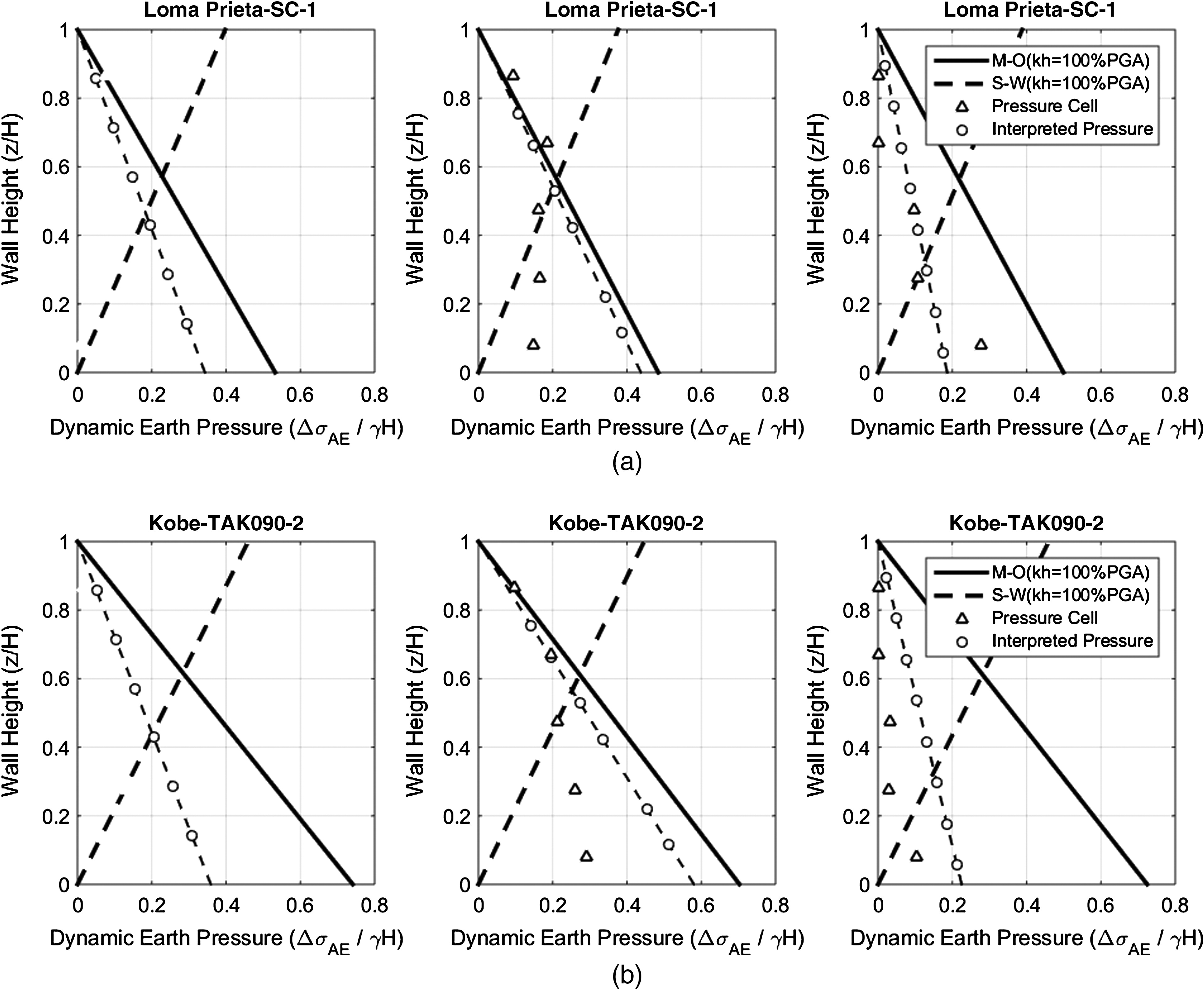 Seismic earth pressures on retaining structures and basement walls seismic earth pressures on retaining structures and basement walls in cohesionless soils journal of geotechnical and geoenvironmental engineering vol ccuart Images