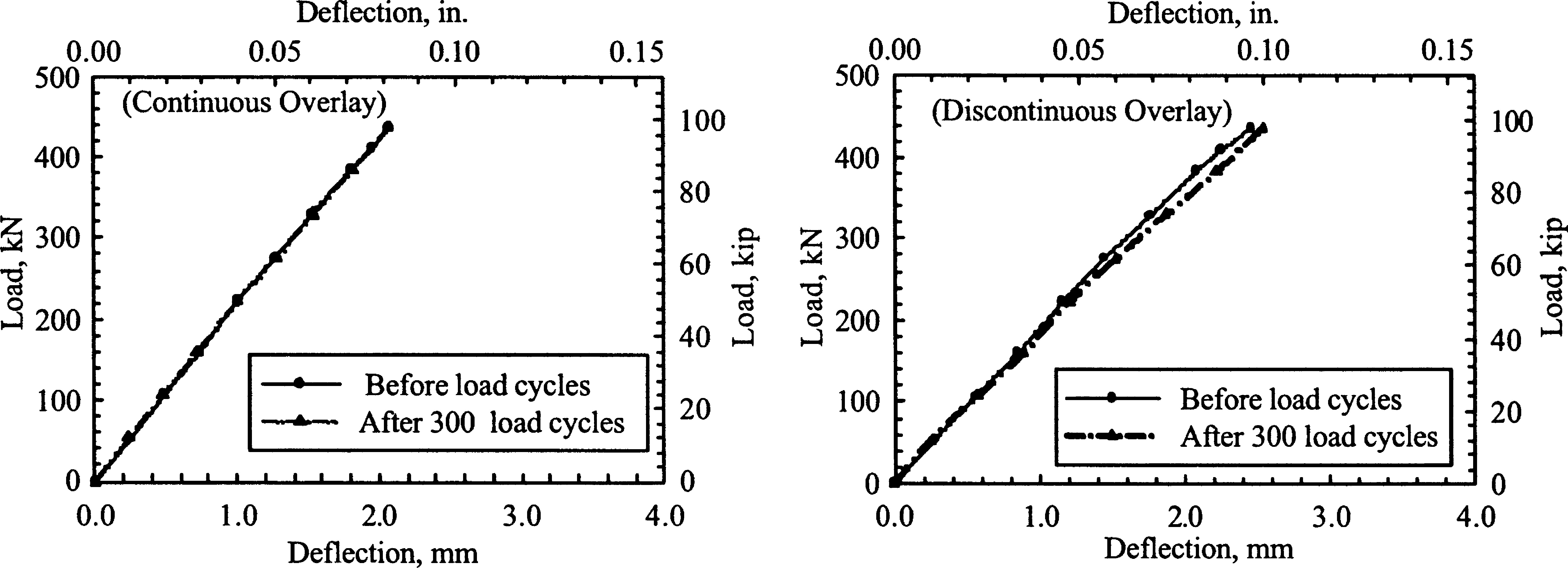 Low-Cycle Fatigue Testing of High-Performance Concrete Bonded ...