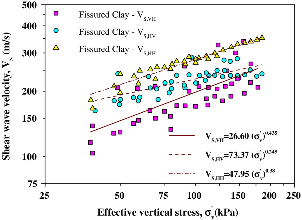 Stress Dependency of Shear-Wave Velocity Measurements in