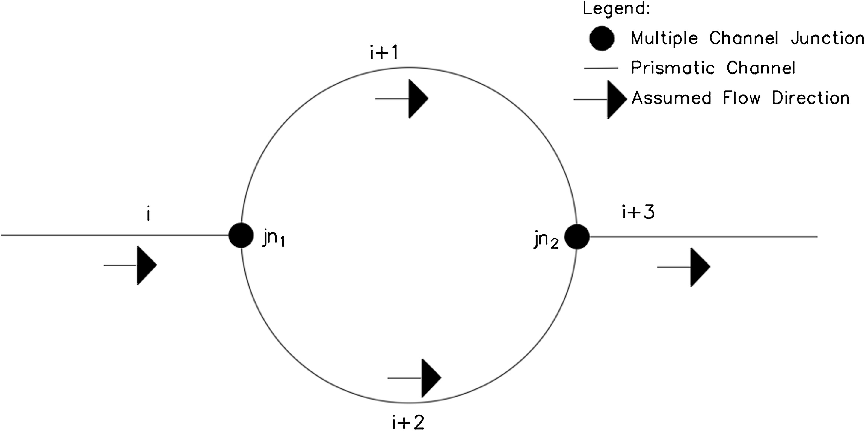 Computational Model for Gradually Varied Flow in Channel Networks