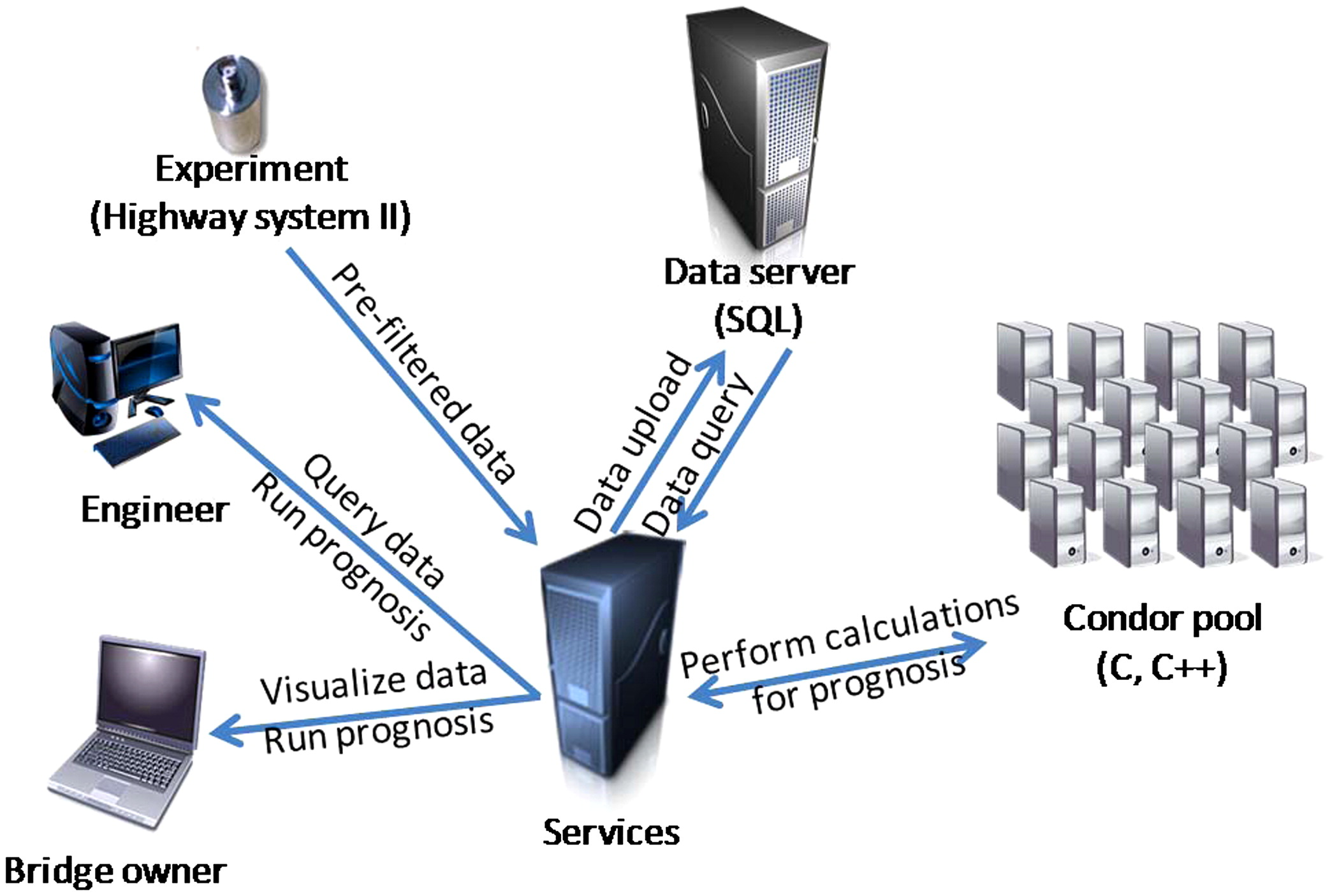 Development And Implementation Of A Cyberinfrastructure Framework Data Sync Engineering Schematics For Research In Nondestructive Evaluation Using Acoustic Emission Journal