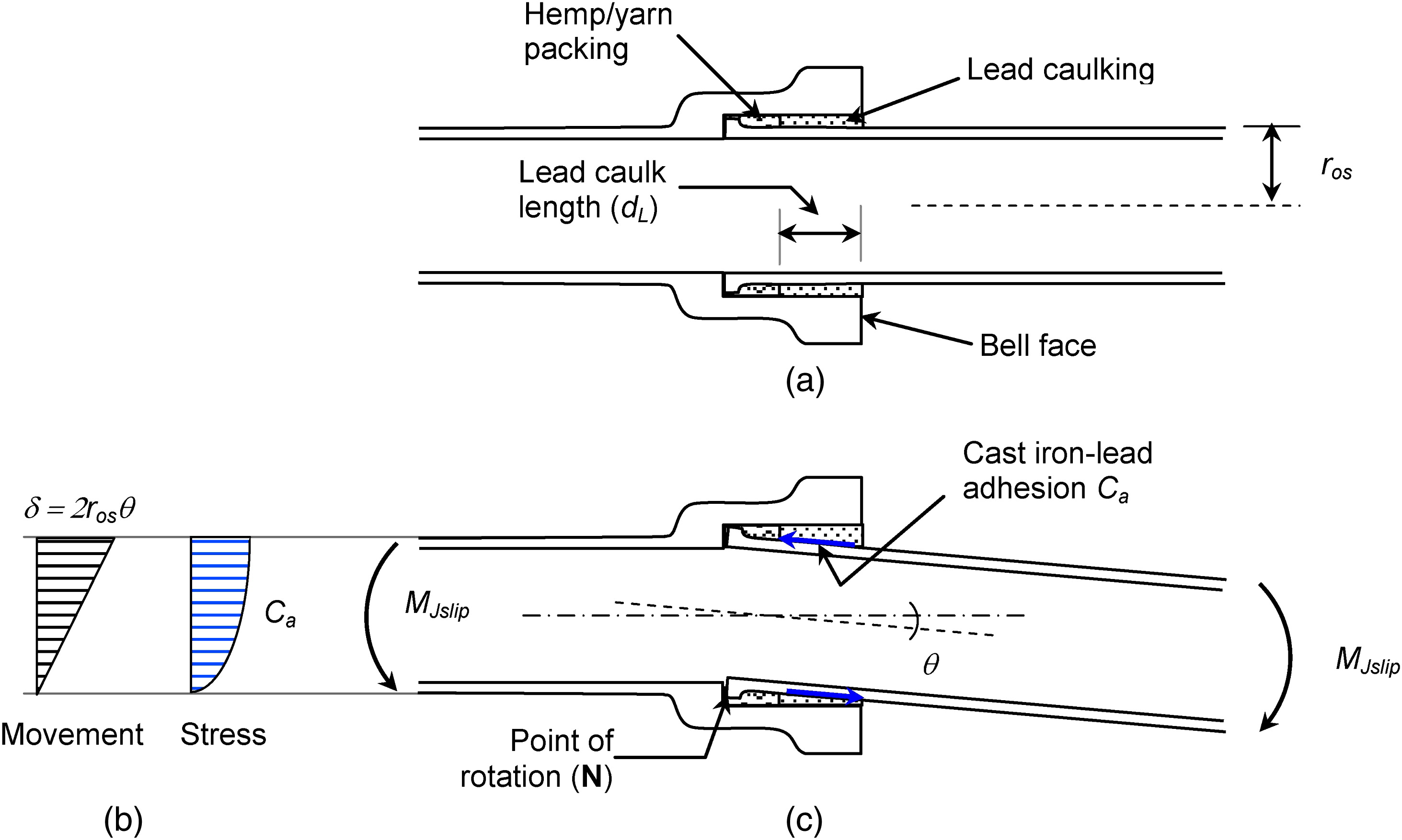 Performance of Cast-Iron-Pipe Bell-Spigot Joints Subjected