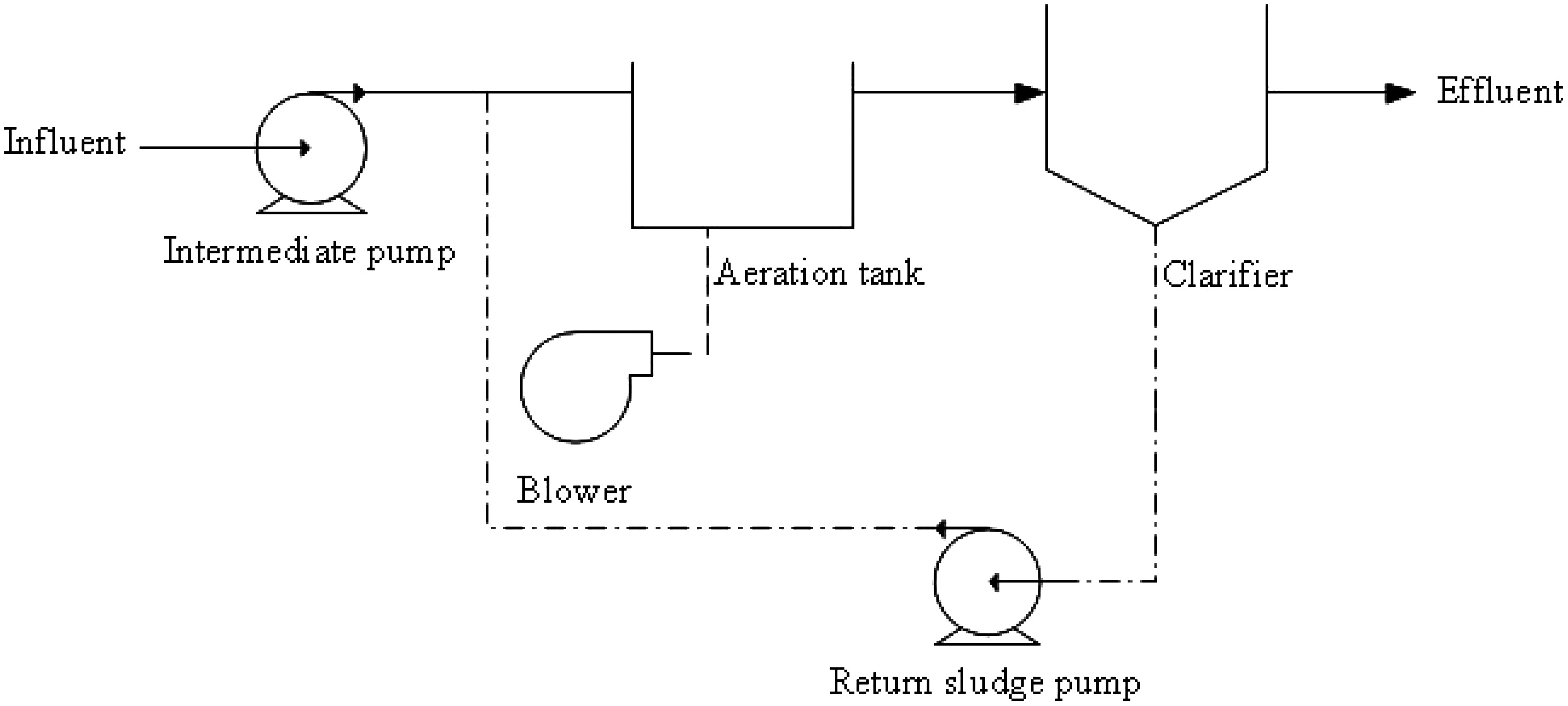 Optimization Of The Activated Sludge Process Journal Energy Flow Diagram Wwtp Engineering Vol 139 No 1