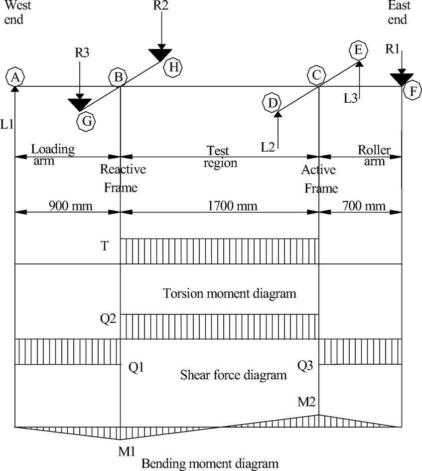 Strengthening Rc T Beams Subjected To Combined Torsion And Shear Force Bending Moment Diagrams For Different Using Frp Fabrics Experimental Study Journal Of Composites Construction Vol 14