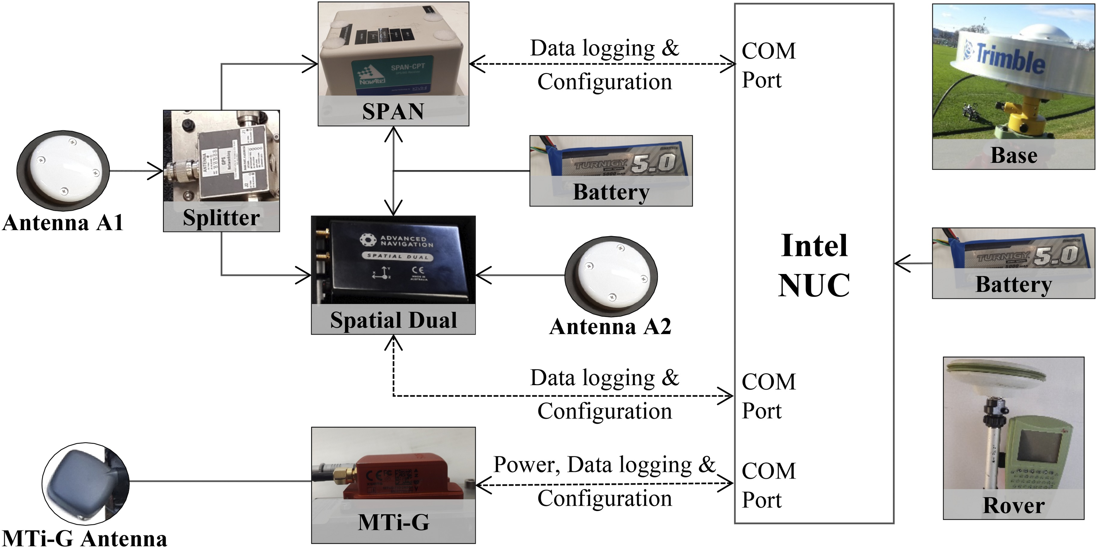 Comparison of MEMS-Based and FOG-Based IMUs to Determine