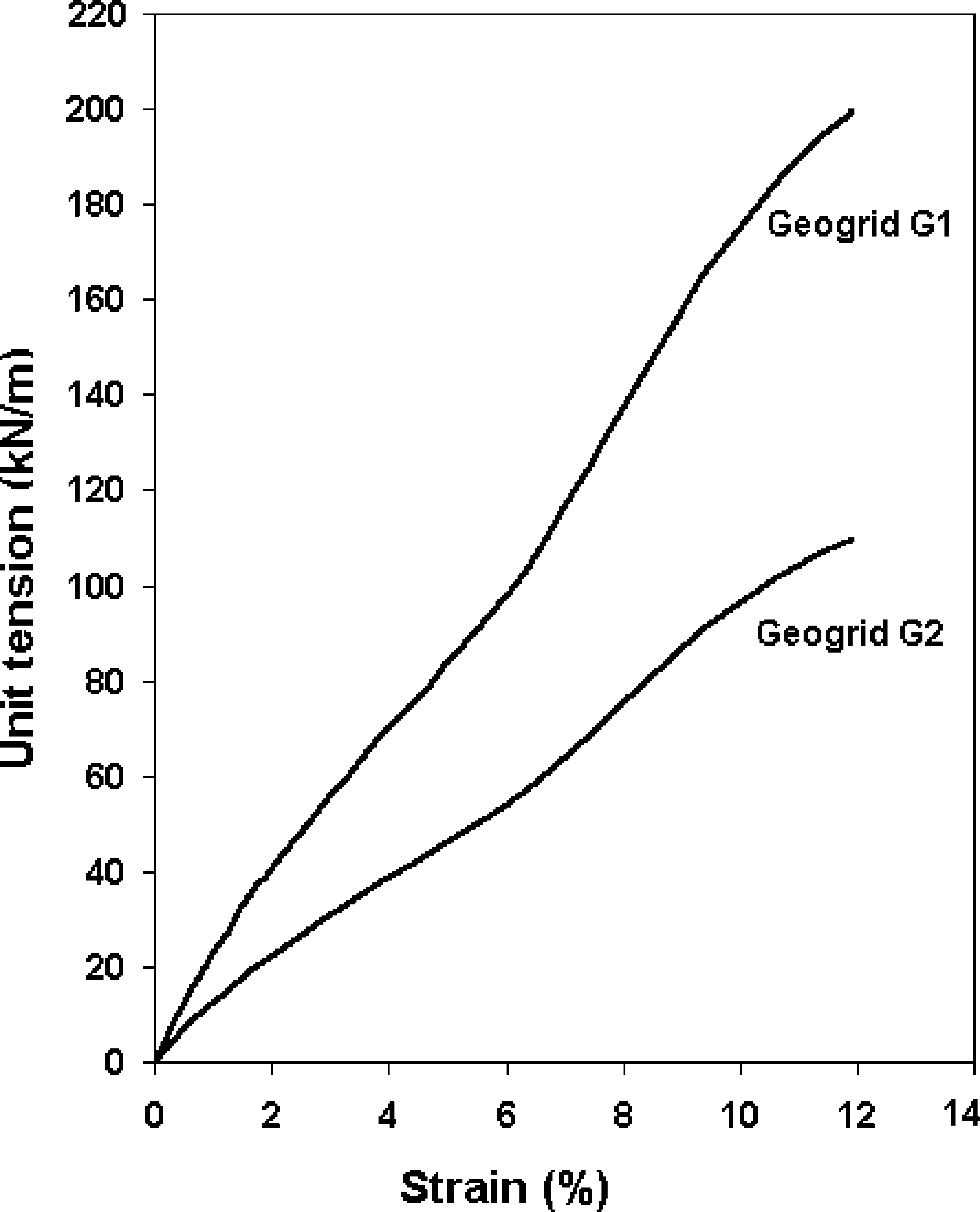Pullout Resistance of Individual Longitudinal and Transverse Geogrid
