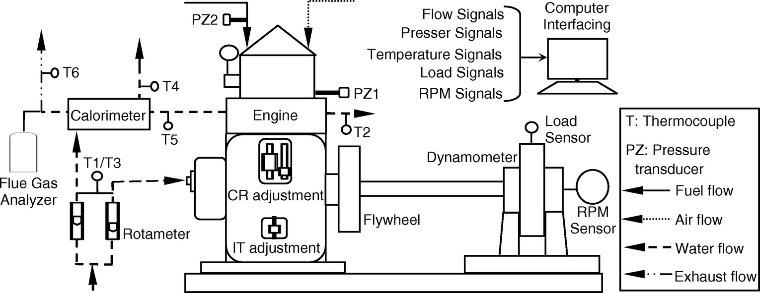 Theoretical Route Toward The Estimation Of Second Law Potential T5 Engine Diagram An Emulsified Palm Biodiesel Run Diesel Journal Energy Engineering Vol 140