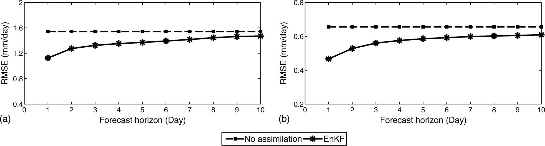 Comparison Of Sequential And Variational Streamflow Assimilation State Variable Filters Techniques For Short Term Hydrological Forecasting Journal Hydrologic Engineering