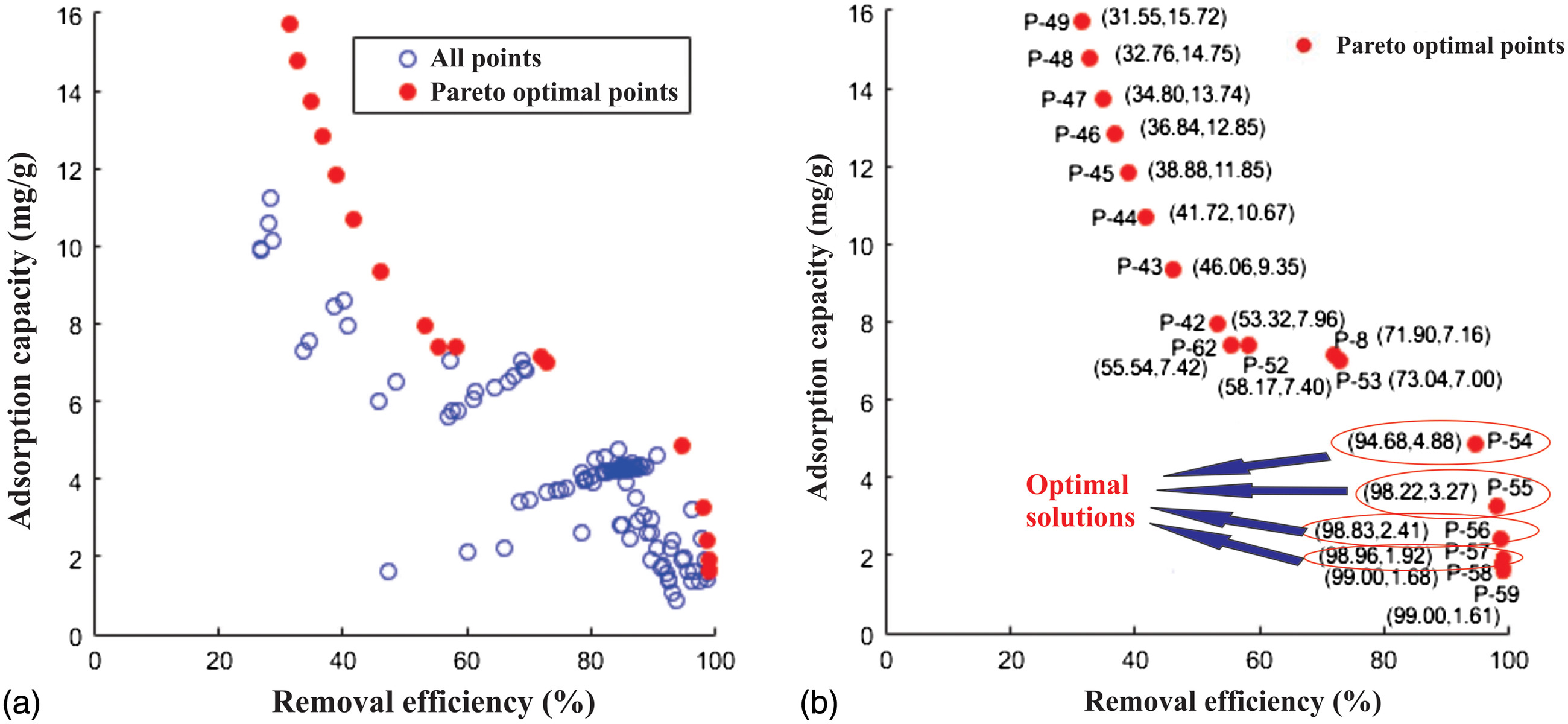 Bi Objective Optimization Through Pareto Frontier Ysis And Artificial Neural Network For Adsorptive Removal Of Fluoride By A Novel Al Olivine Composite