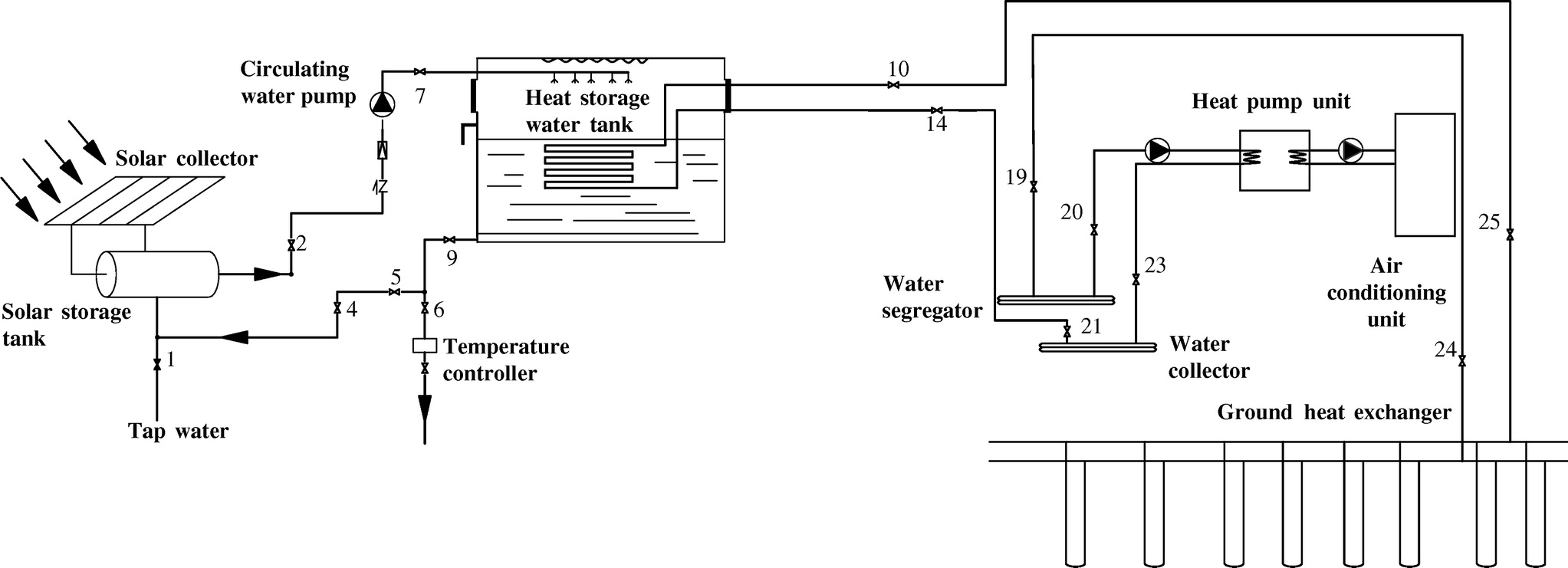 Design and Experimental Testing of a Ground Source Heat Pump