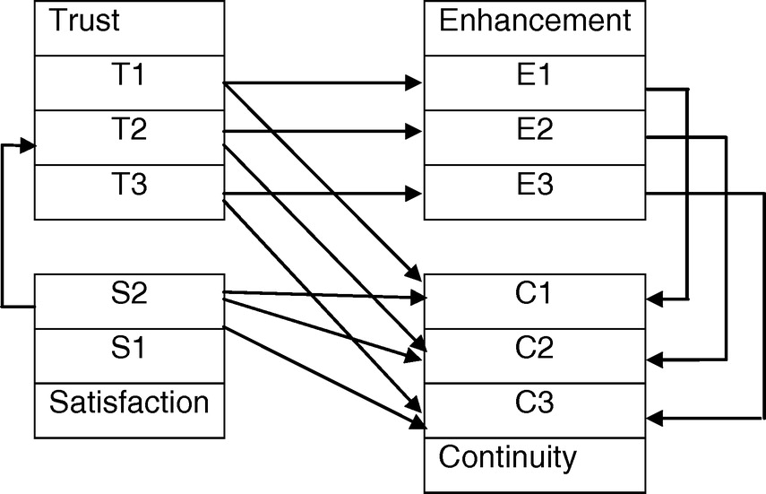Effect of Trust and Satisfaction on Interpersonal