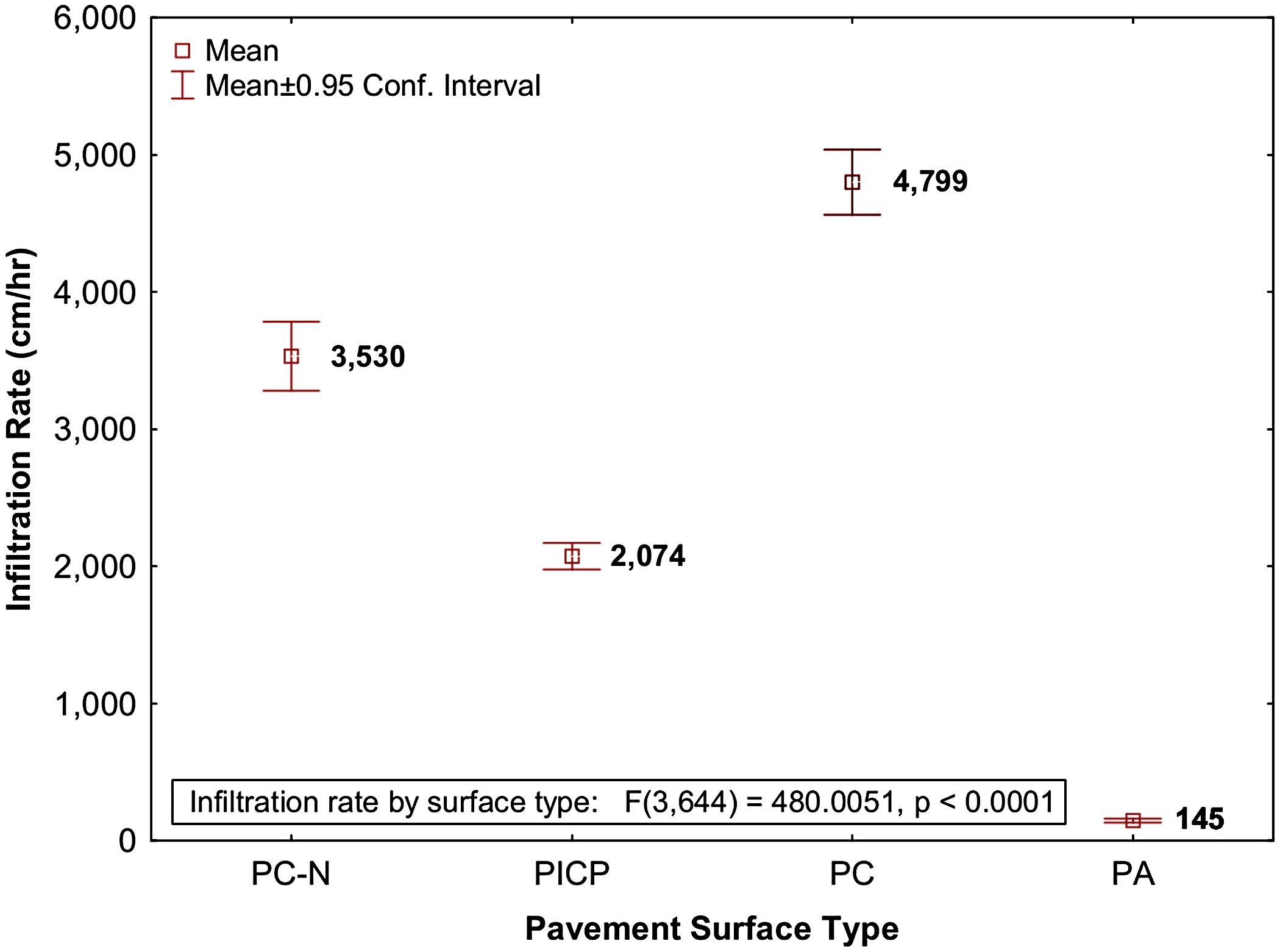 Evaluation of Surface Infiltration Testing Procedures in