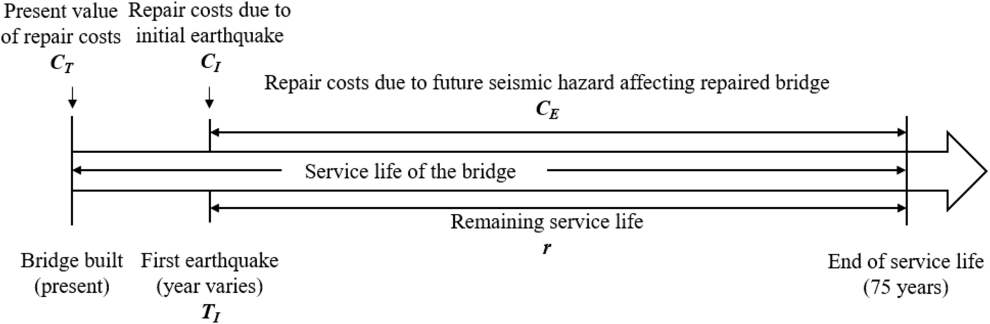 Risk-Based Assessment of Seismic Repair Costs for Reinforced