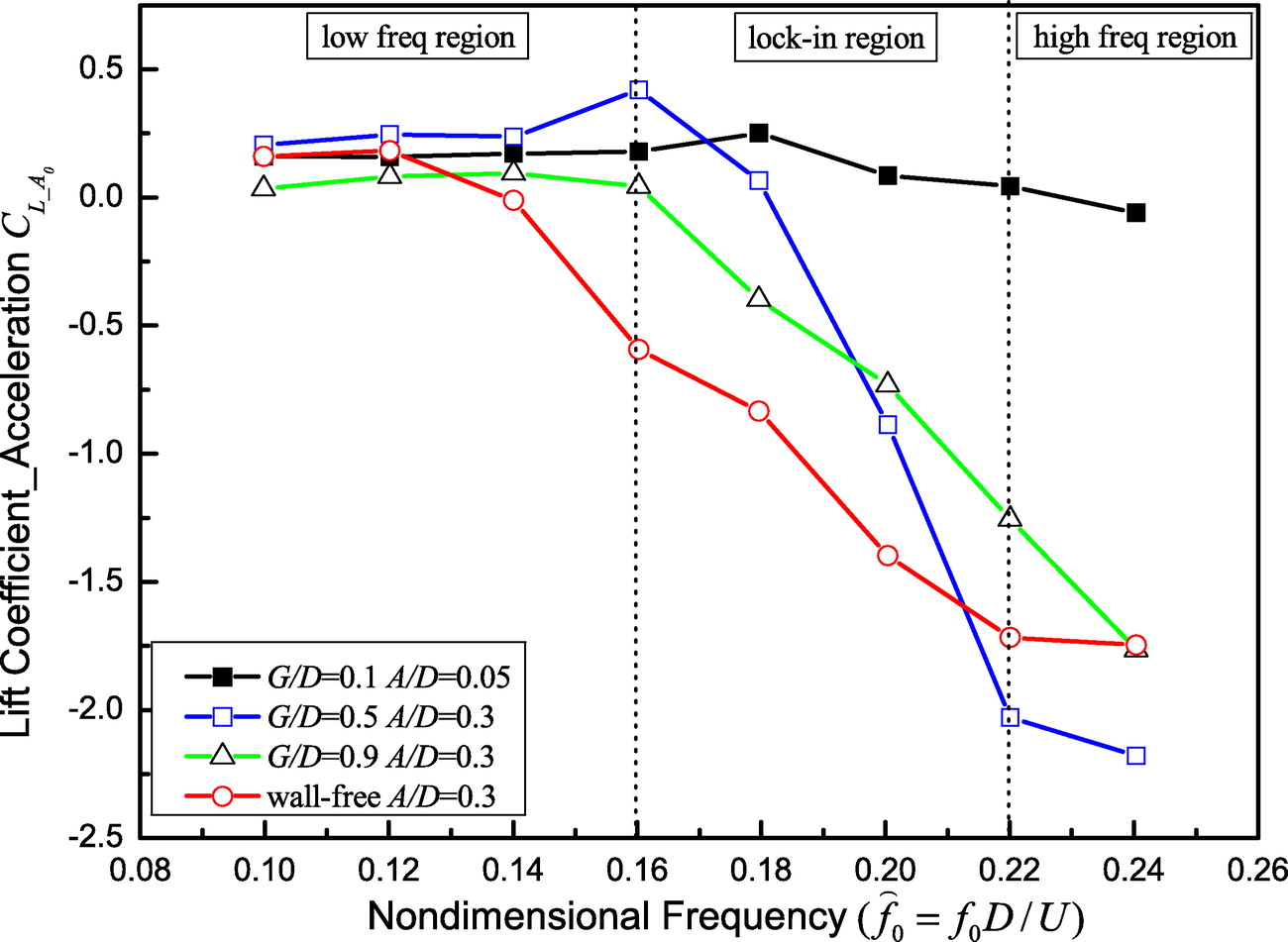 Seabed Effects on the Hydrodynamics of a Circular Cylinder