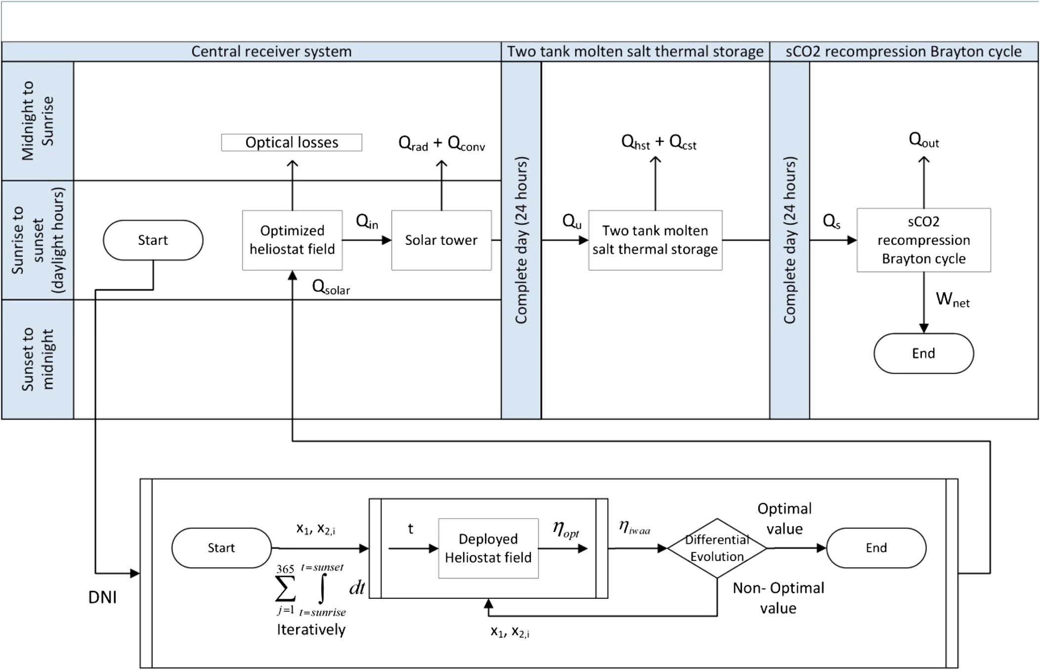Energy And Exergy Analyses Of Recompression Brayton Cycles Air Compressor Wiring Diagram Schematic Sharp Saver Integrated With A Solar Power Tower Through Two Tank Thermal Storage System Journal