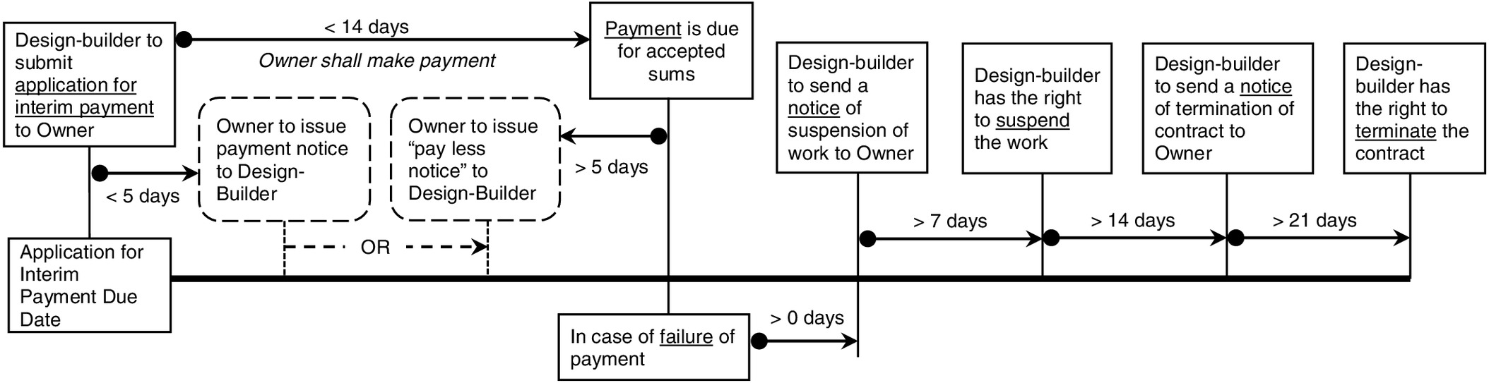 Administering Employers Payment Obligations Under National And