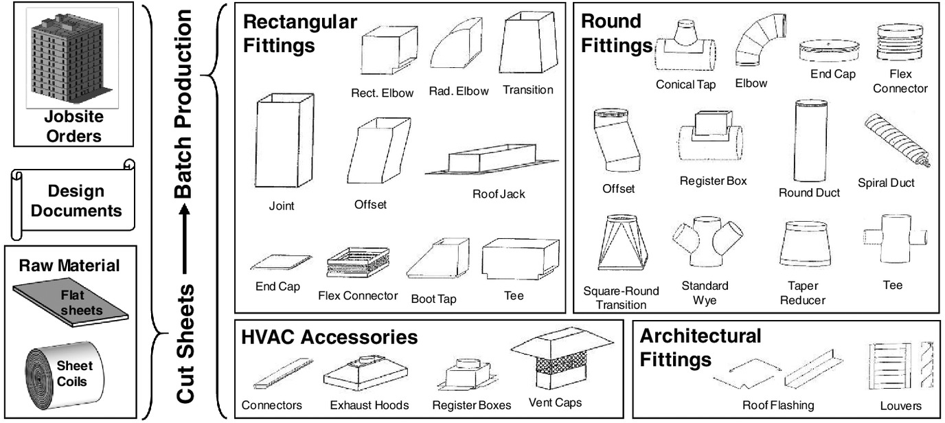 Performance Measurement Of Building Sheet Metal Ductwork Hvac Duct Drawing Example Prefabrication Under Batch Production Settings Journal Construction Engineering And Management