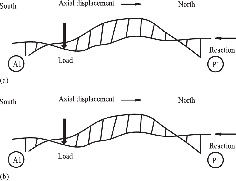 Concrete Arch Bridge Diagram Moment