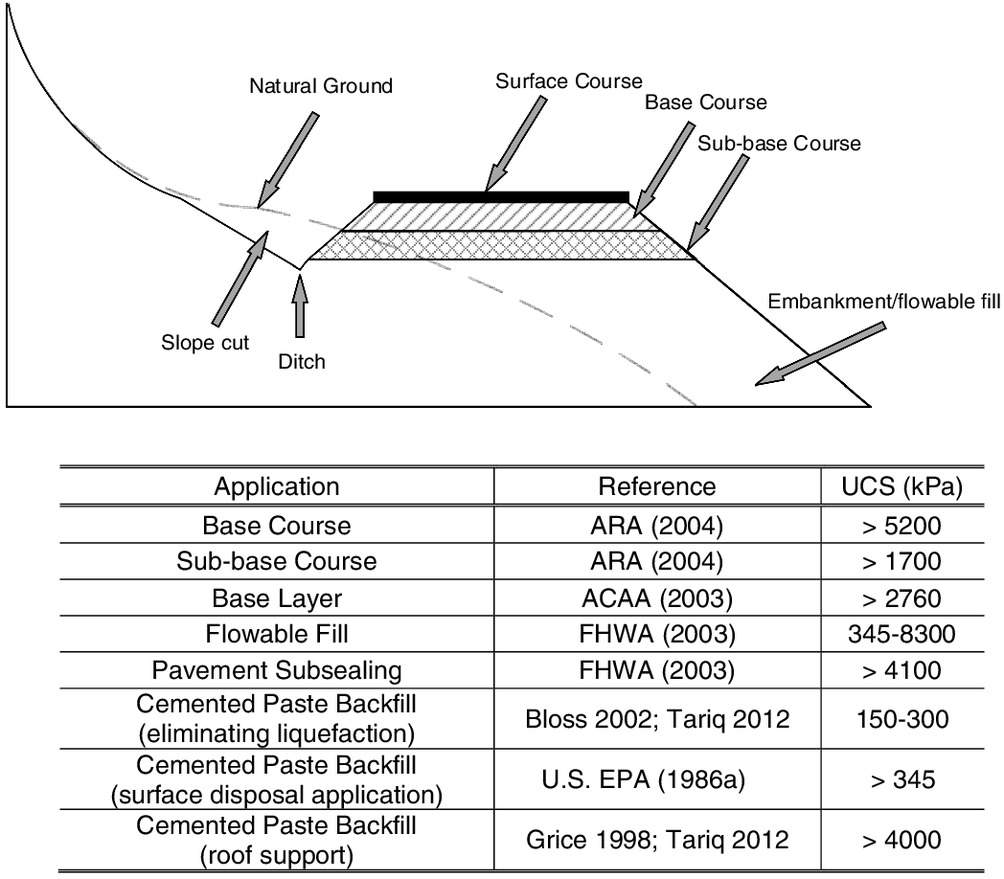 Unconfined Compressive Strength of Synthetic and Natural Mine