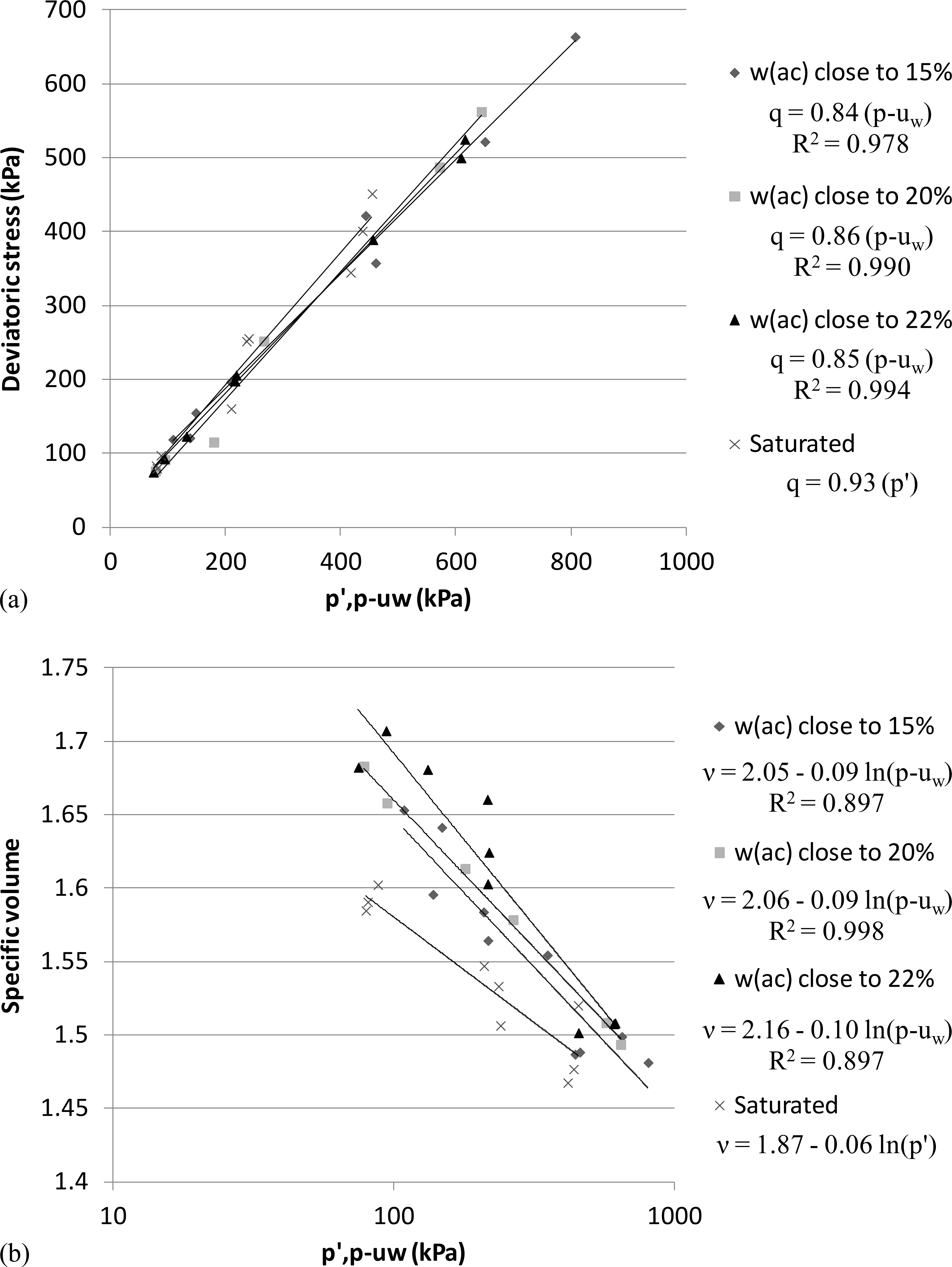Influence of Initial Water Content on the Mechanical Behavior of
