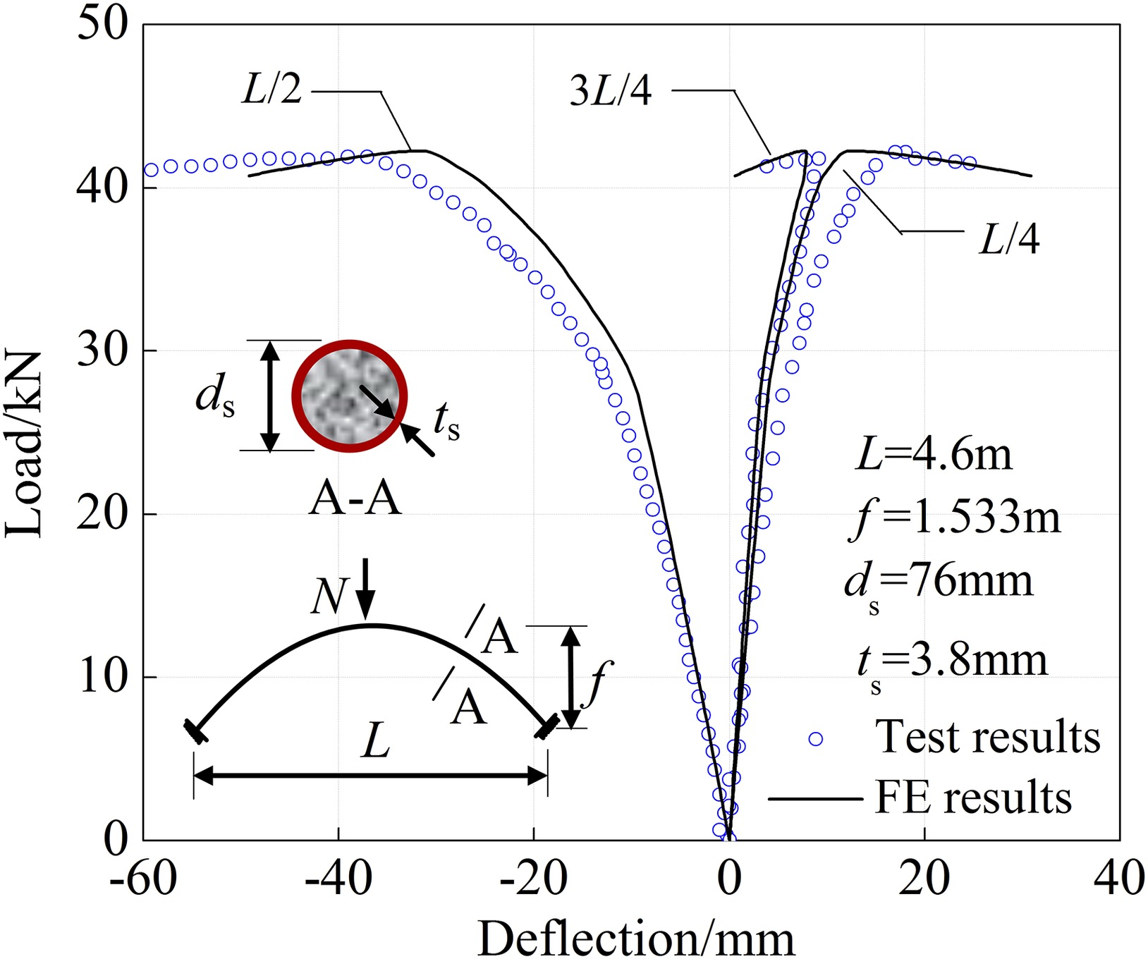 In-Plane Stability of Fixed Concrete-Filled Steel Tubular Parabolic
