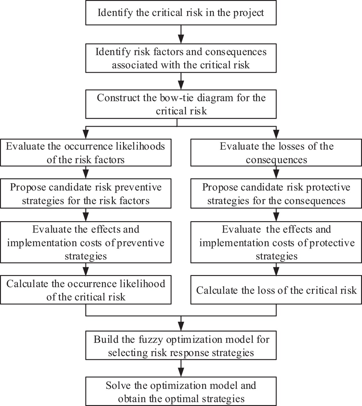 Selecting Project Risk Preventive And Protective Strategies Based On Tie Bow Diagram Analysis Journal Of Management In Engineering Vol 34 No 3