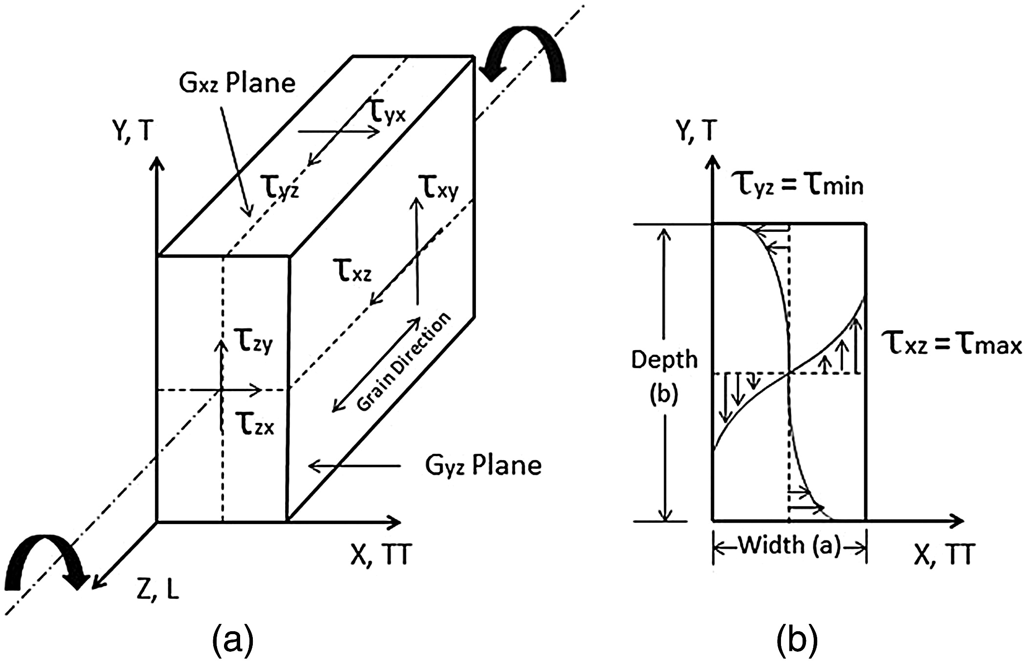 Torsional Shear Tests On Laminated Veneer Lumber Using A Universal Beam Diagram And Formulas Type Test Machine Journal Of Materials In Civil Engineering Vol 25 No 12