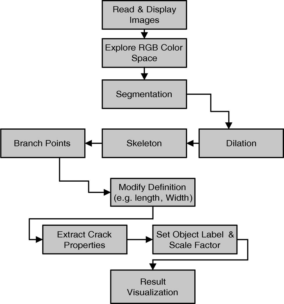 Tracking of defects in reinforced concrete bridges using digital tracking of defects in reinforced concrete bridges using digital images journal of computing in civil engineering vol 30 no 5 ccuart Images