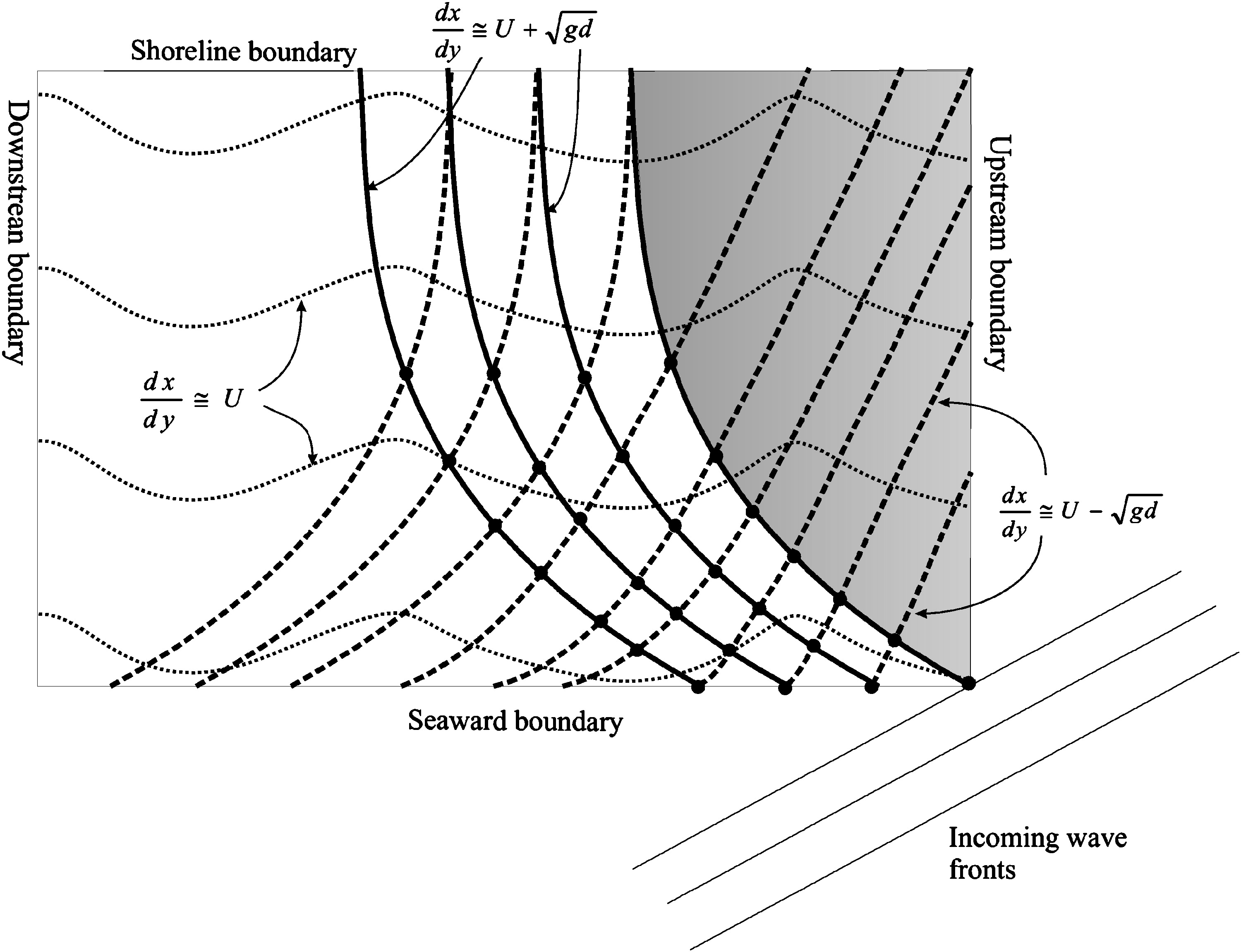 Nonlinear Shallow Water Equation Modeling for Coastal Engineering | Journal  of Waterway, Port, Coastal, and Ocean Engineering | Vol 134, No 2