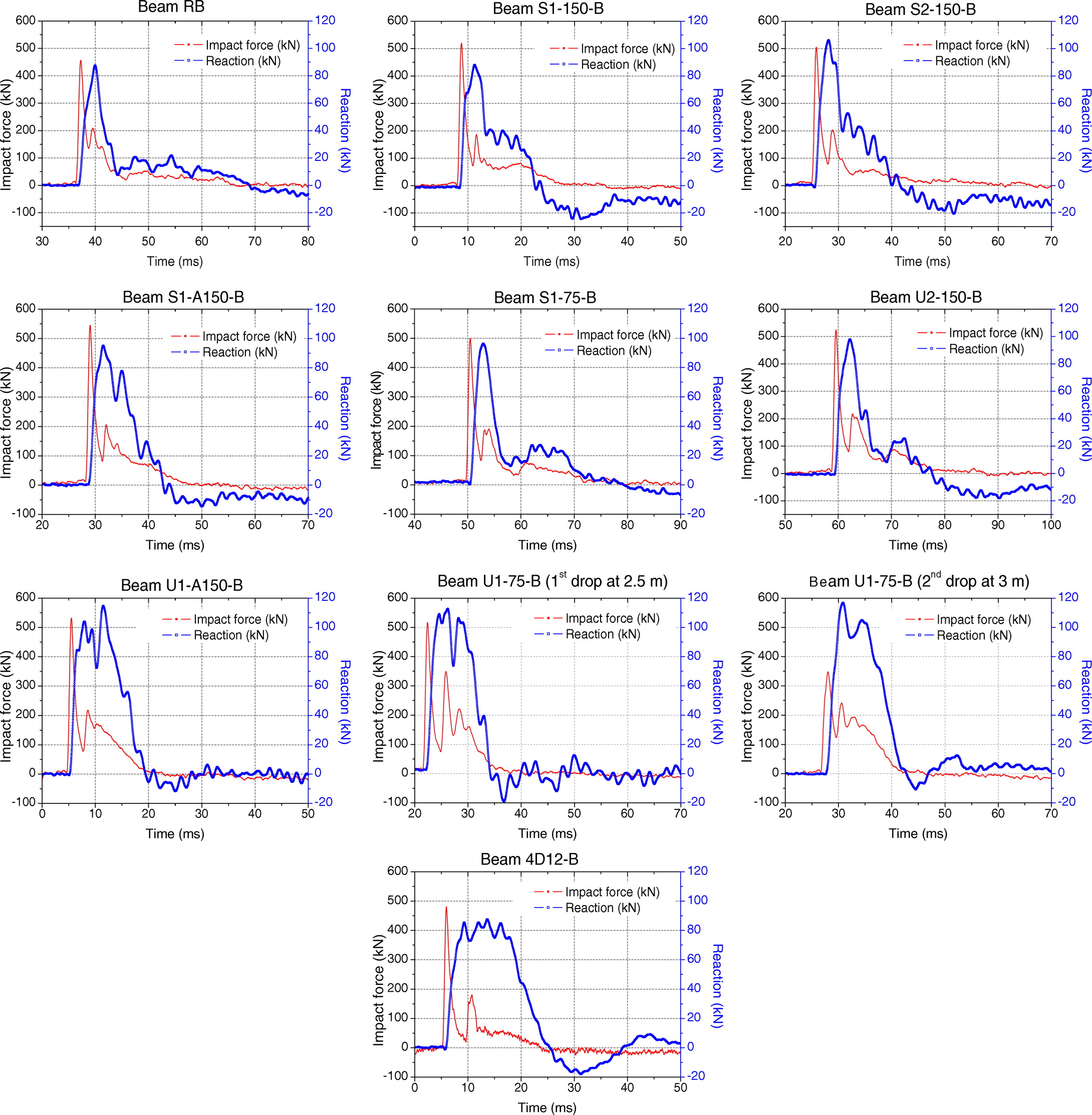 Impact Behavior of FRP-Strengthened RC Beams without