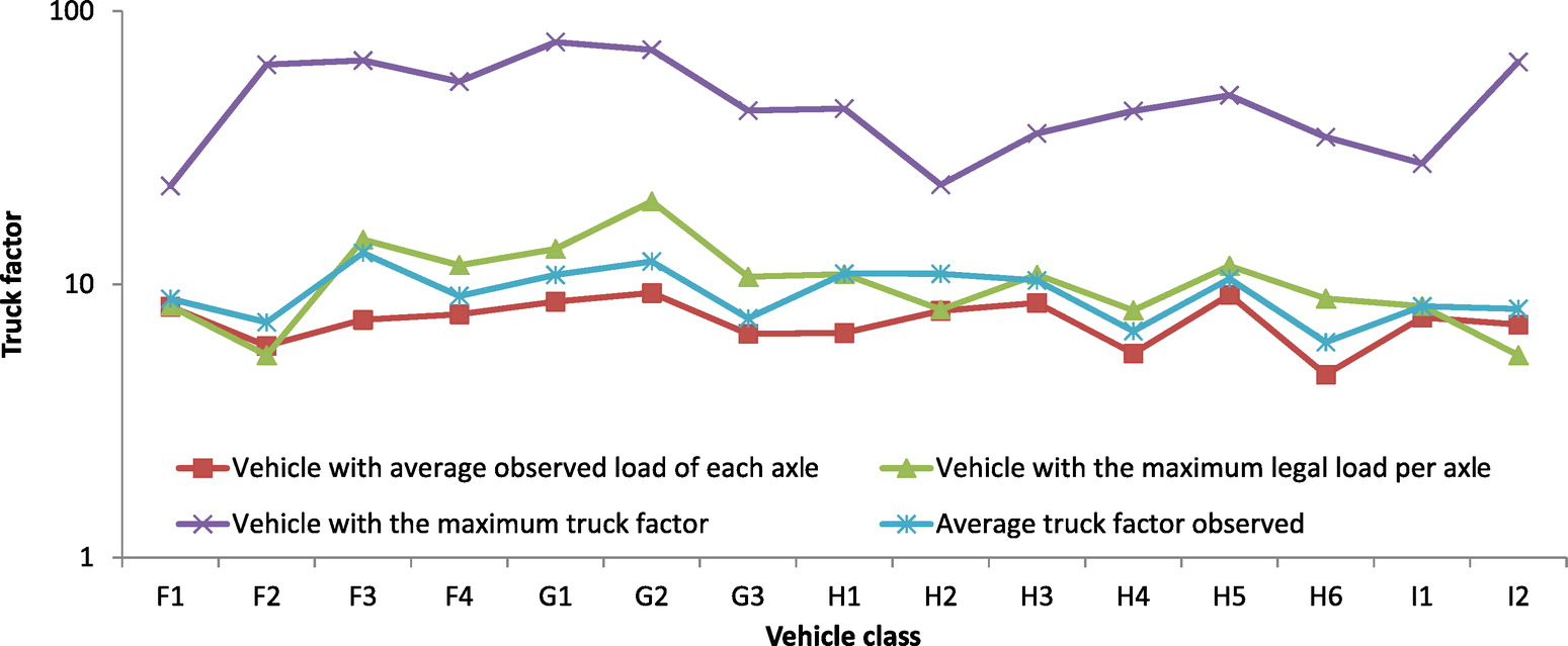 Impact of Traffic Overload on Road Pavement Performance | Journal of