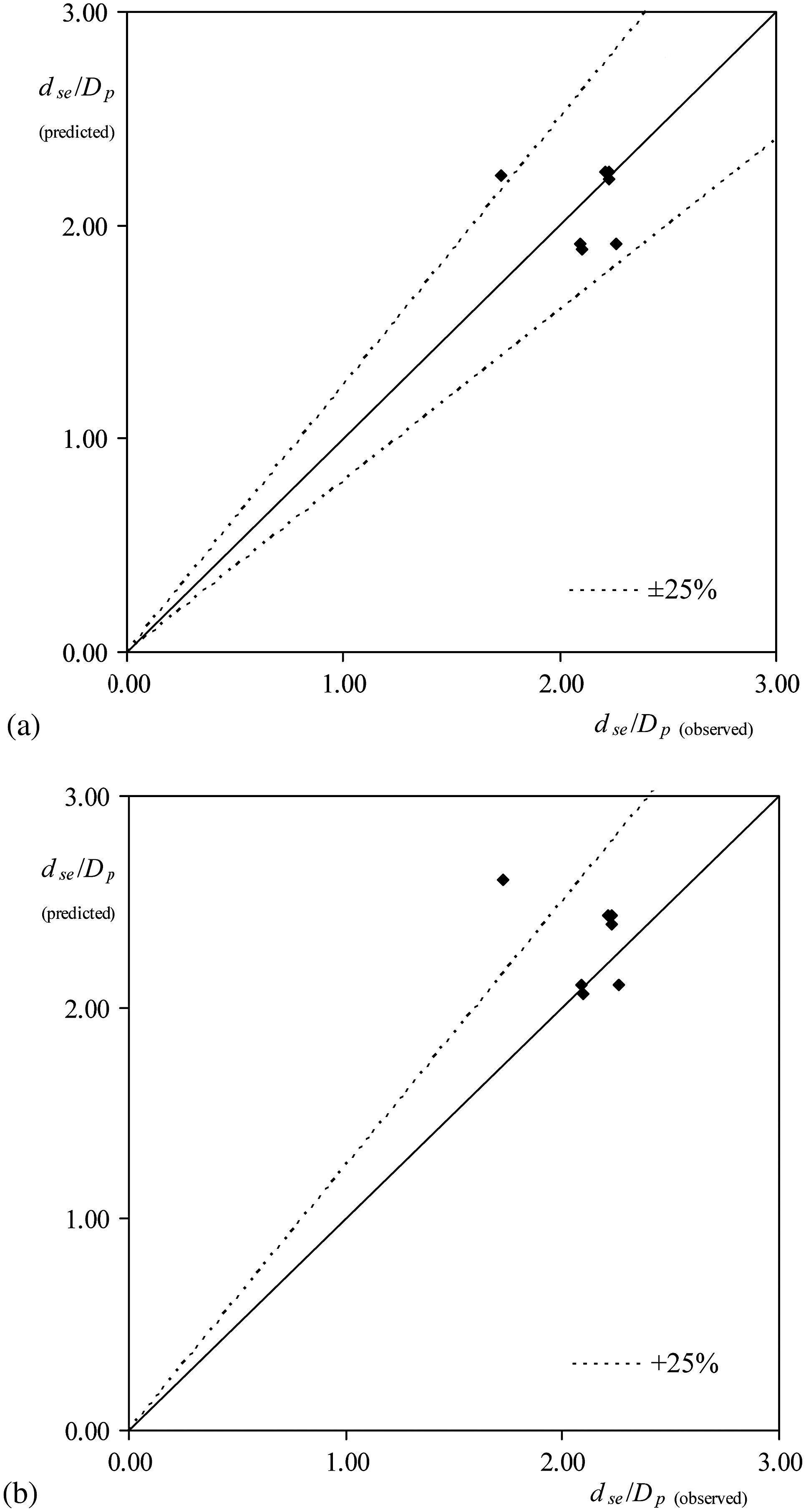 Clear-Water Scour at Comparatively Large Cylindrical Piers | Journal