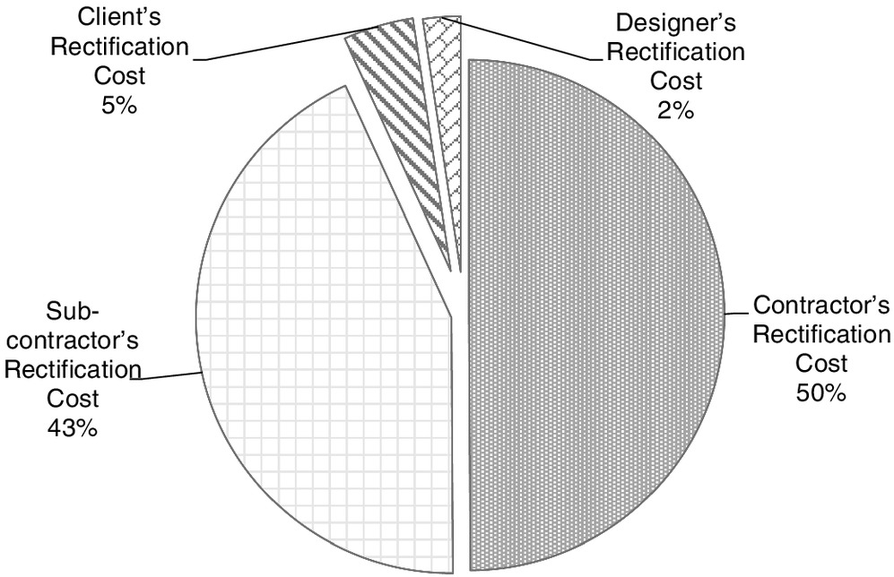Revisiting Quality Failure Costs in Construction | Journal