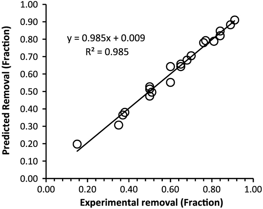 Arsenic(V) Removal Using Activated Alumina: Kinetics and