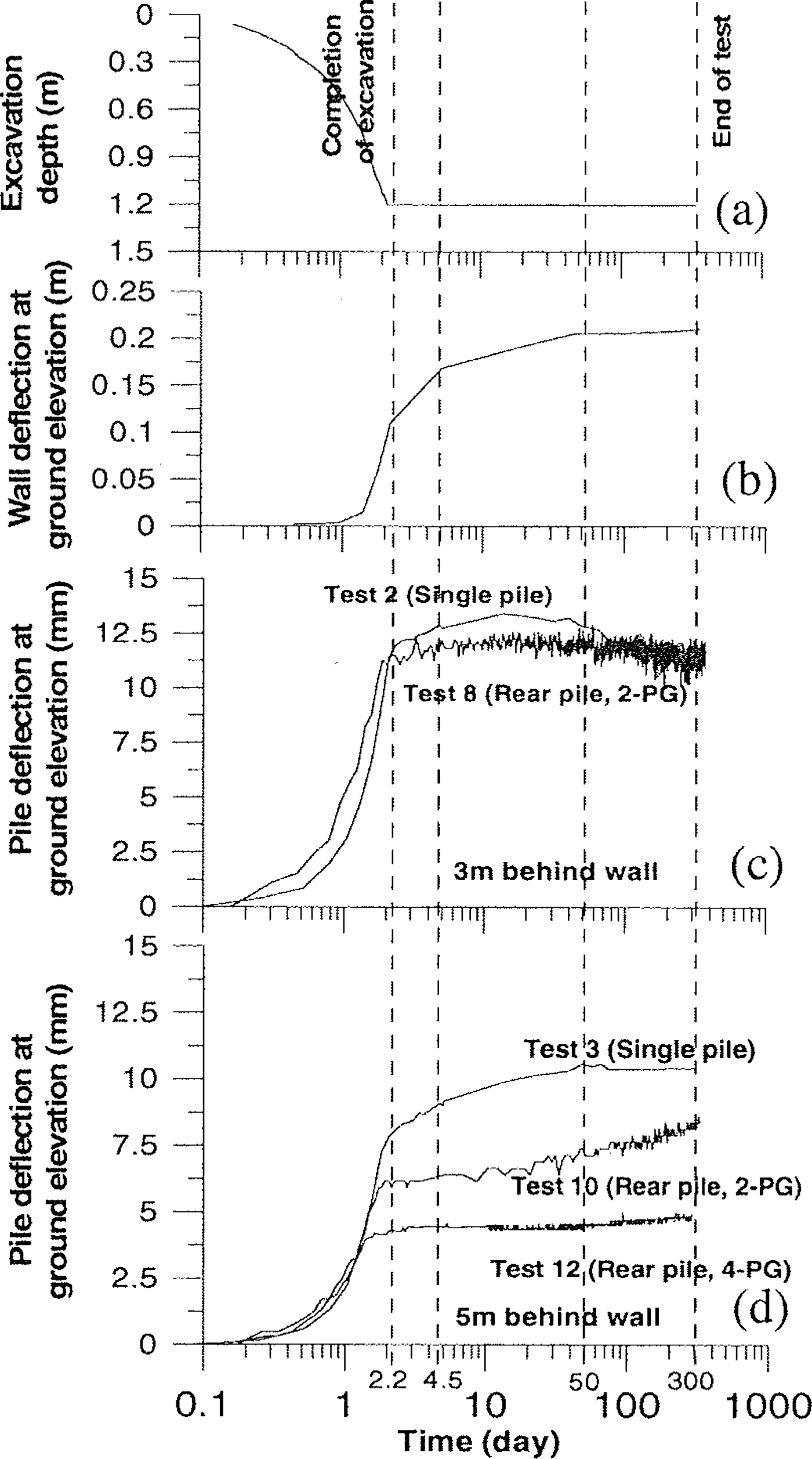 Behavior of Pile Groups Subject to Excavation-Induced Soil