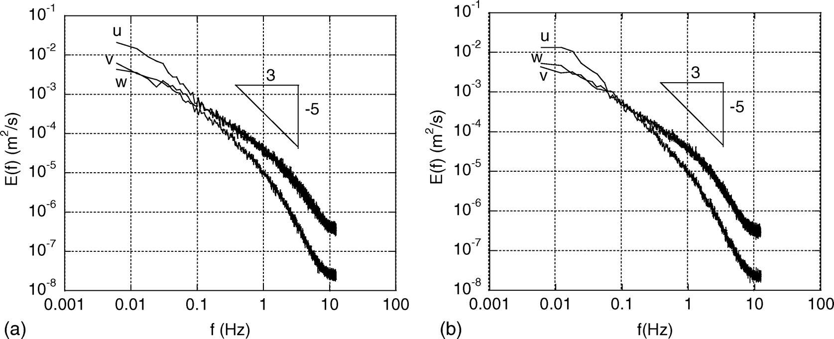 Noise In Turbulence Measurements Using Acoustic Doppler Velocimetry Diagrams Besides Hydraulic Press Wiring Diagram Moreover Whirlpool Journal Of Engineering Vol 138 No 10