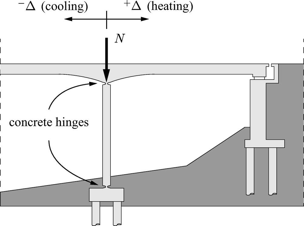 Concrete Hinges and Integral Bridge Piers | Journal of Bridge