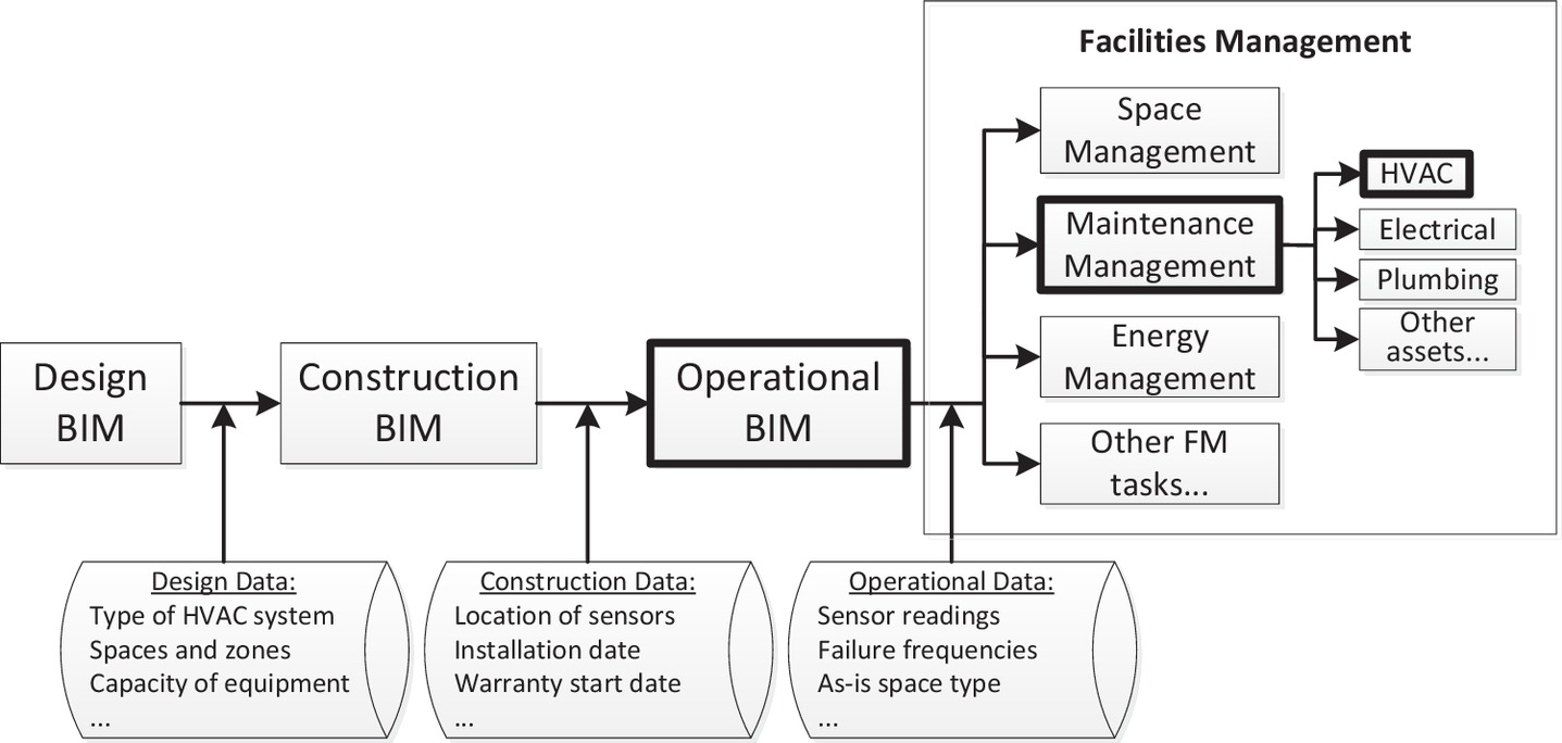 BIM for FM: Information Requirements to Support HVAC-Related ...