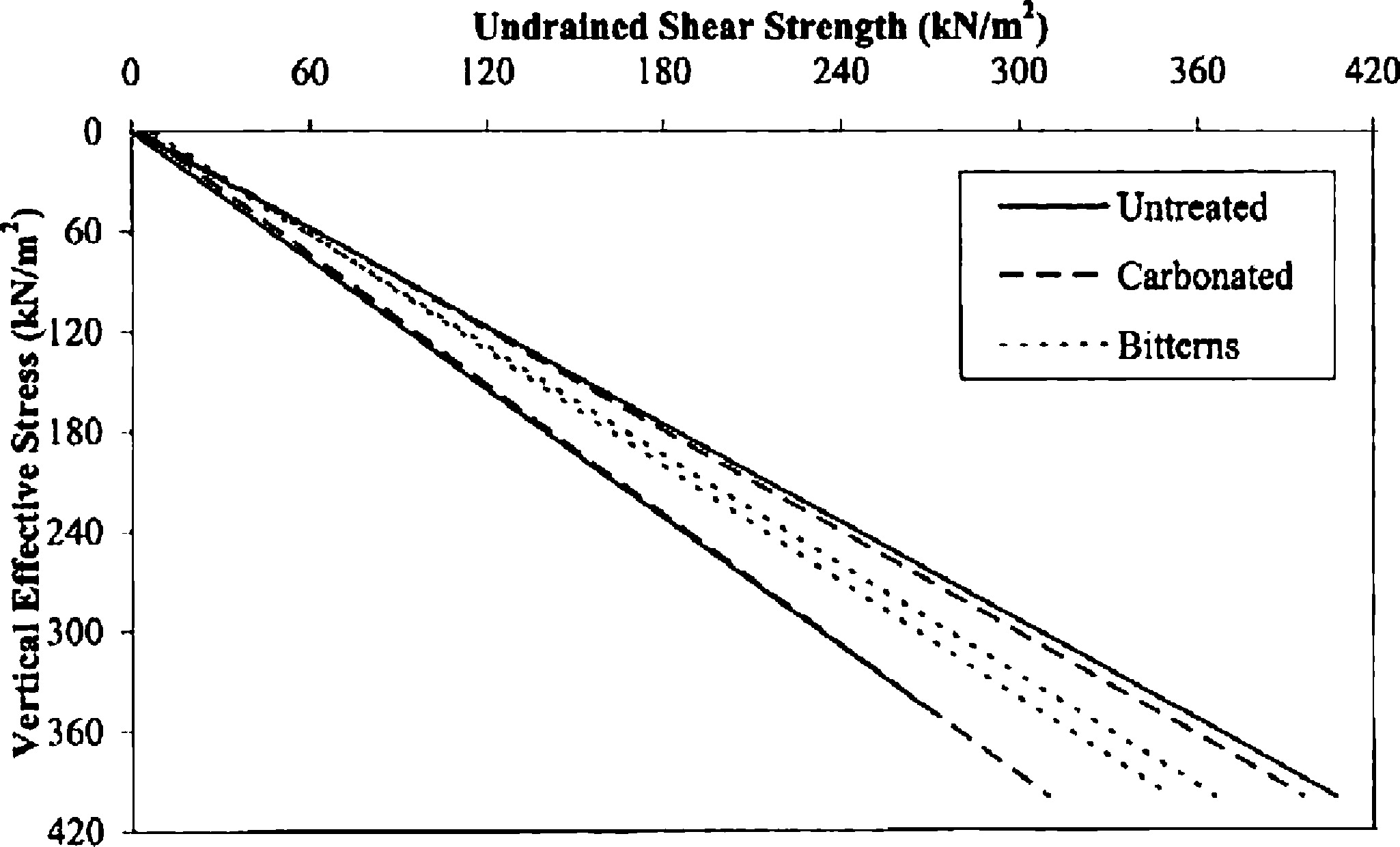 Comparison of Physical Properties between Treated and