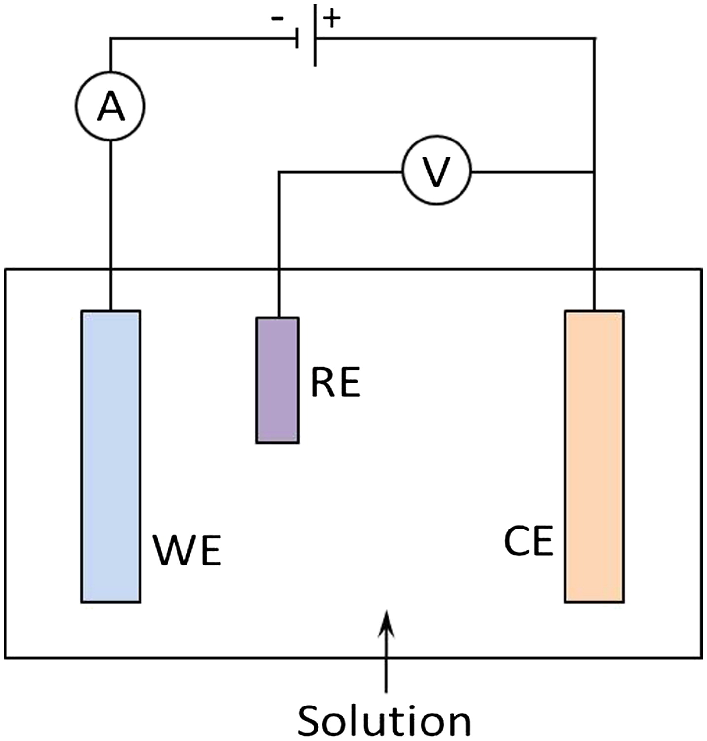 Supercapacitors: Review of Materials and Fabrication Methods