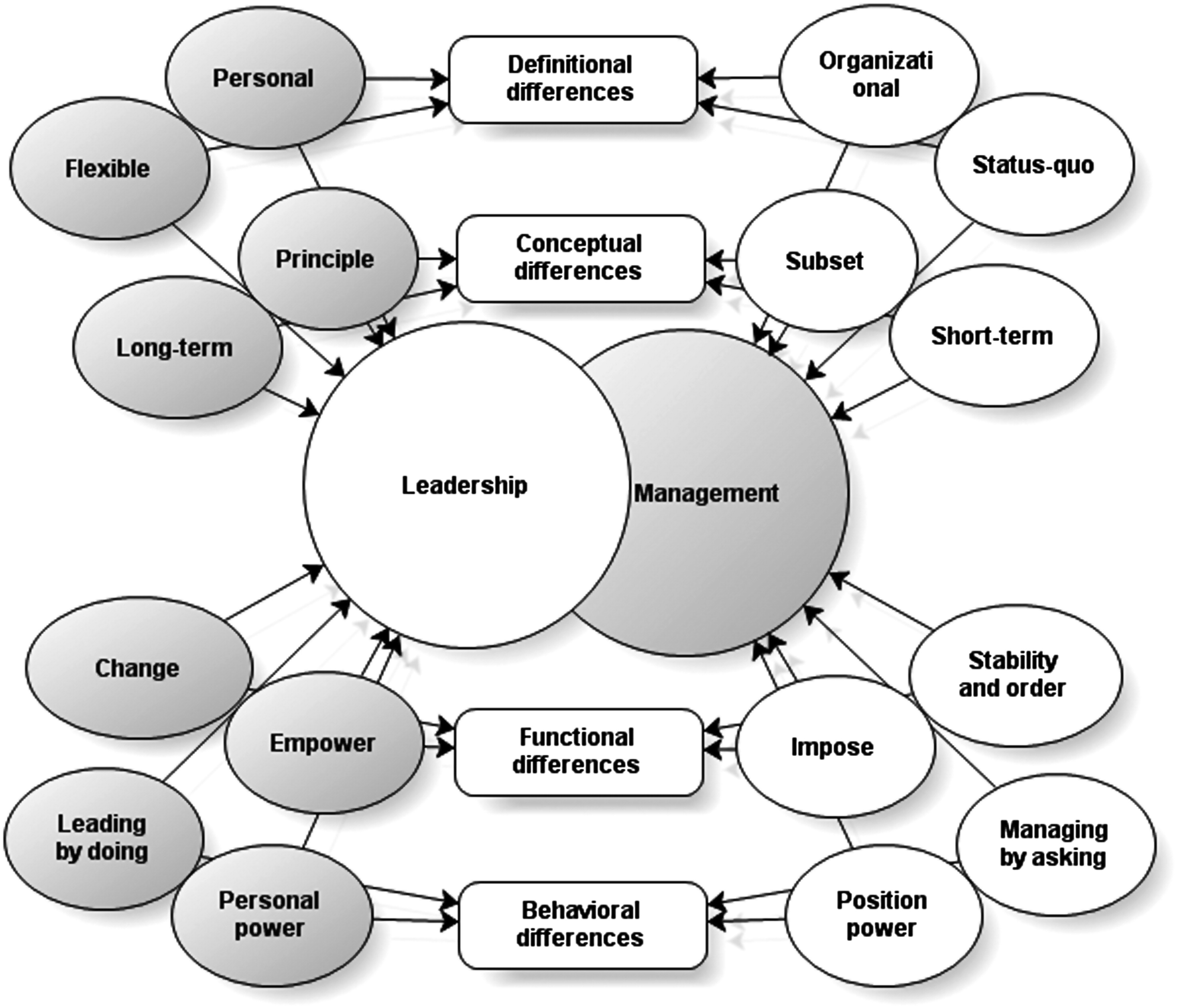 Differentiating Leadership from Management: An Empirical