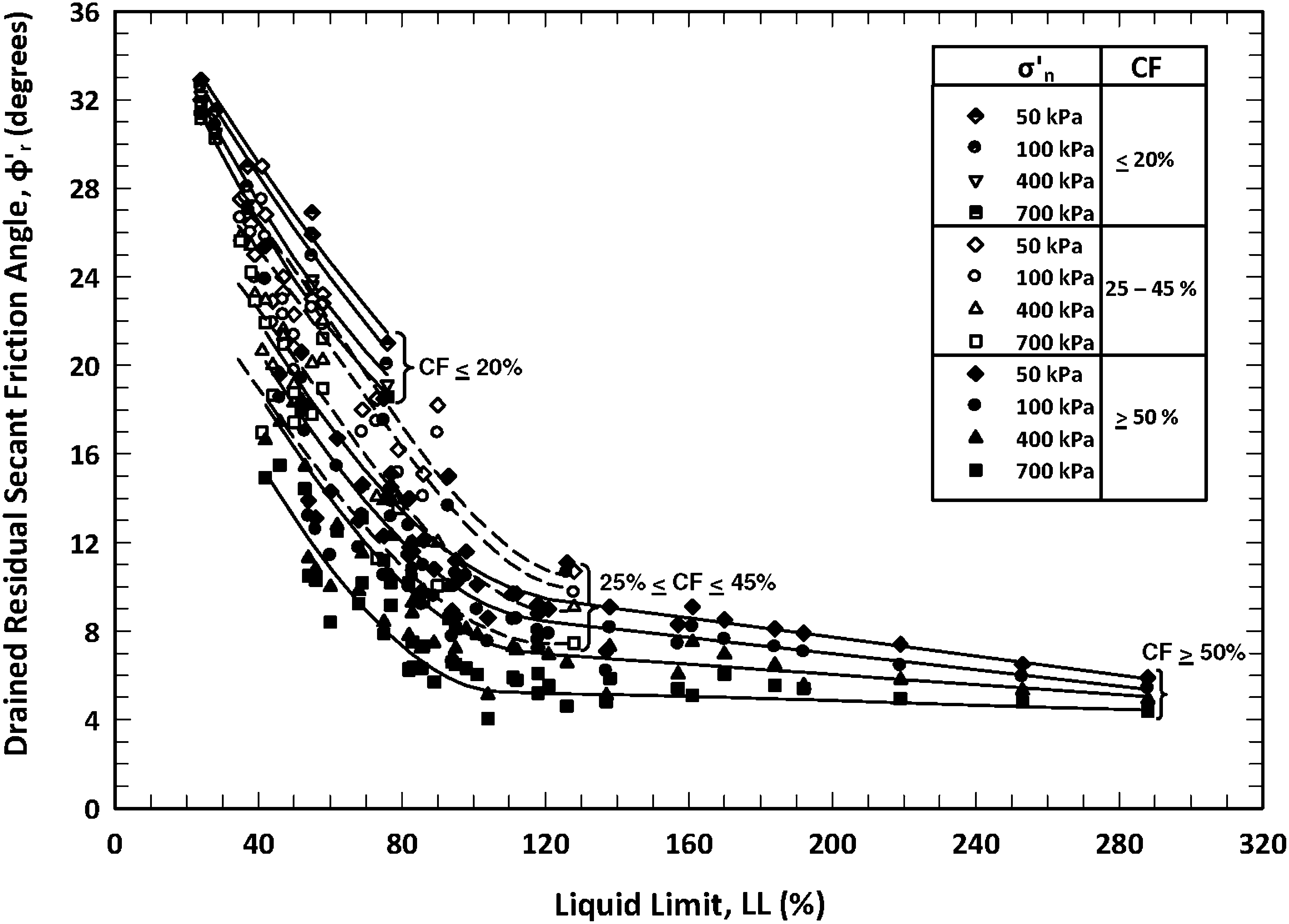 Empirical Correlations: Drained Shear Strength for Slope Stability
