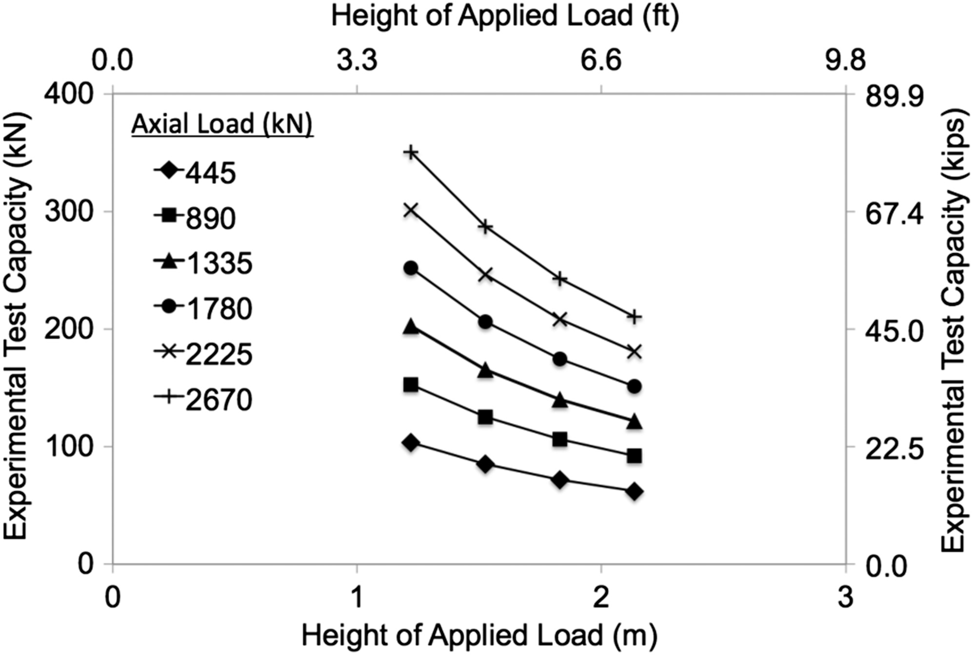 Design, Construction, and Performance of the Modular Strong-Block