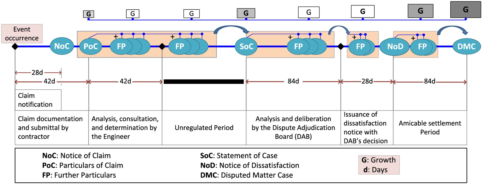 Conceptualization of the Contractor's Project Management