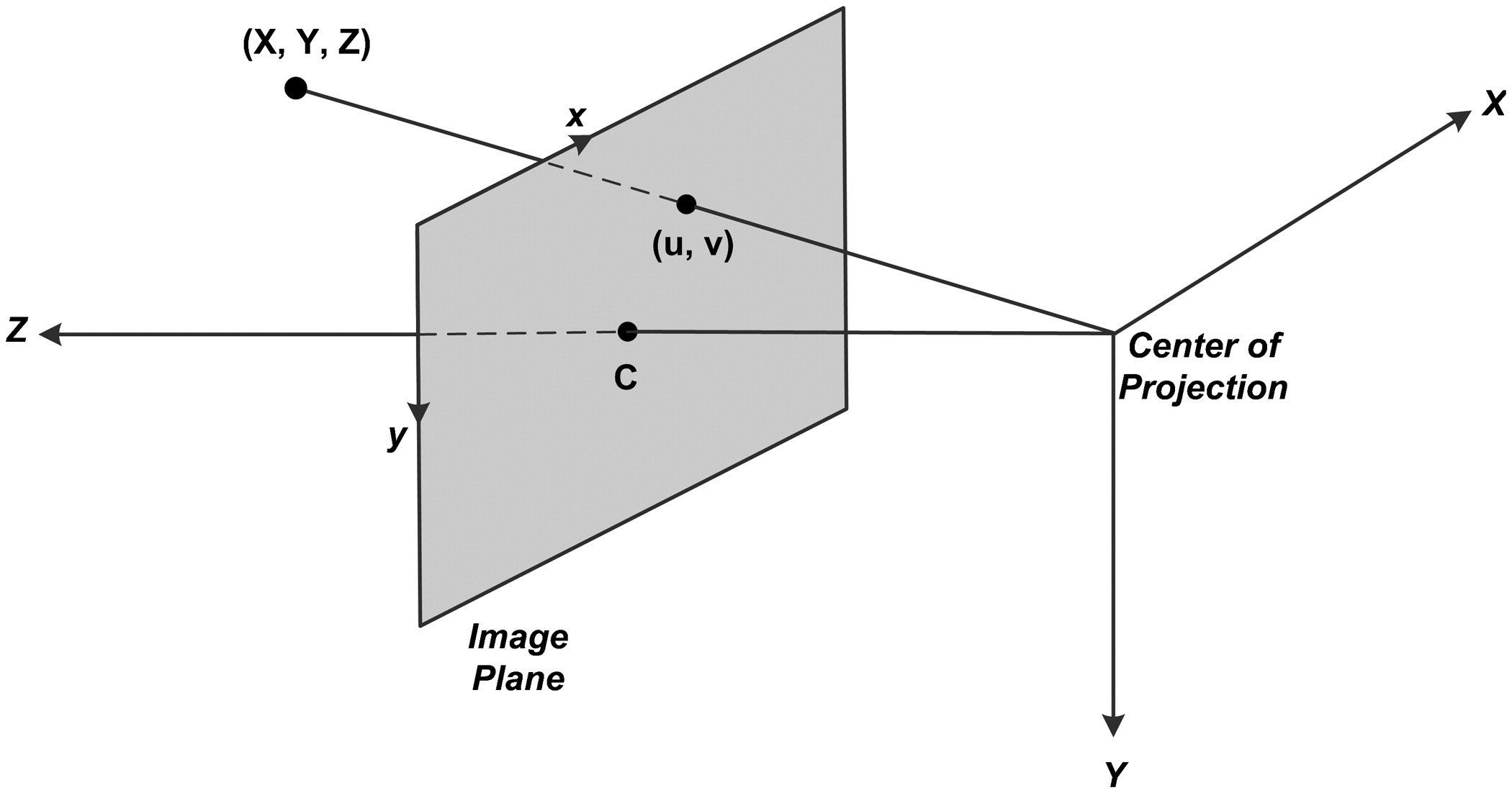 Multistep Explicit Stereo Camera Calibration Approach To Improve Pinhole Diagram Euclidean Accuracy Of Large Scale 3d Reconstruction Journal Computing In Civil