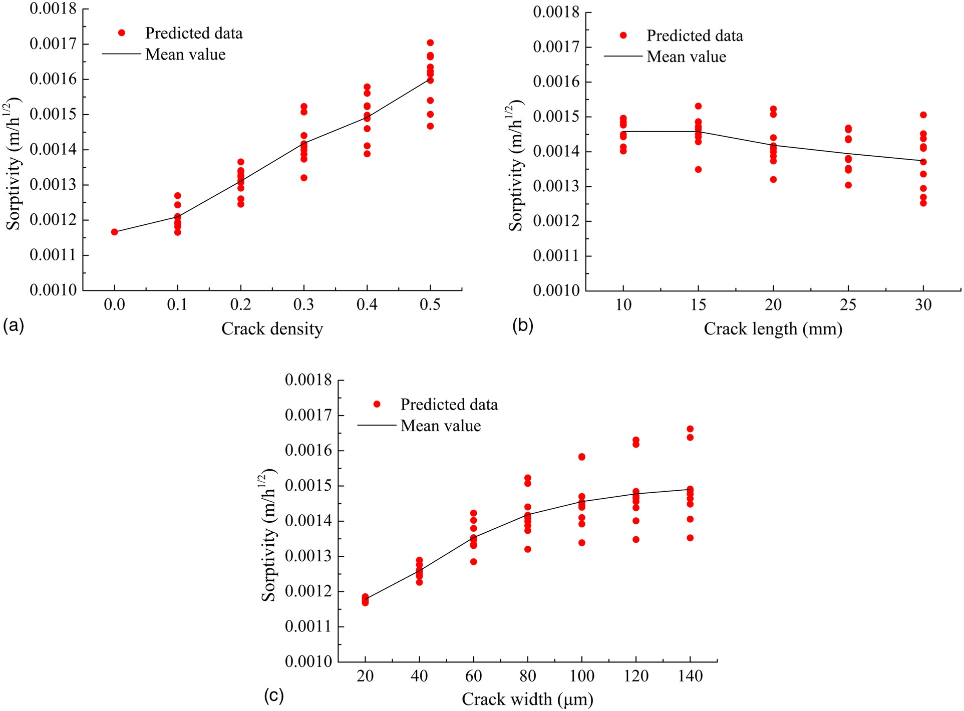 Modeling Capillary Water Absorption in Concrete with Discrete Crack