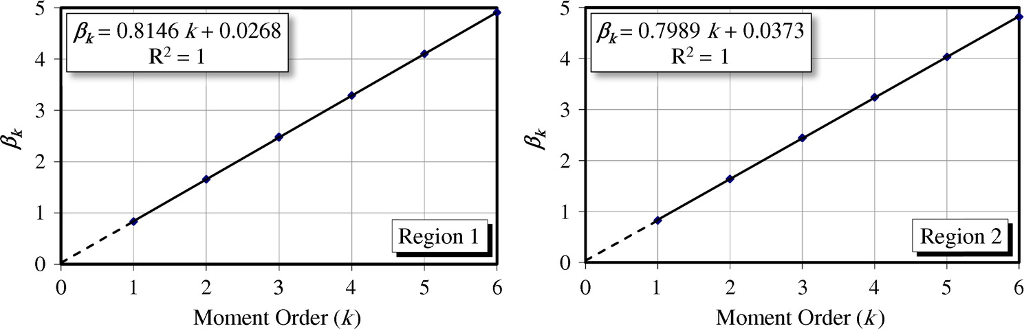 Comparison of Homogenous Region Delineation Approaches for Regional