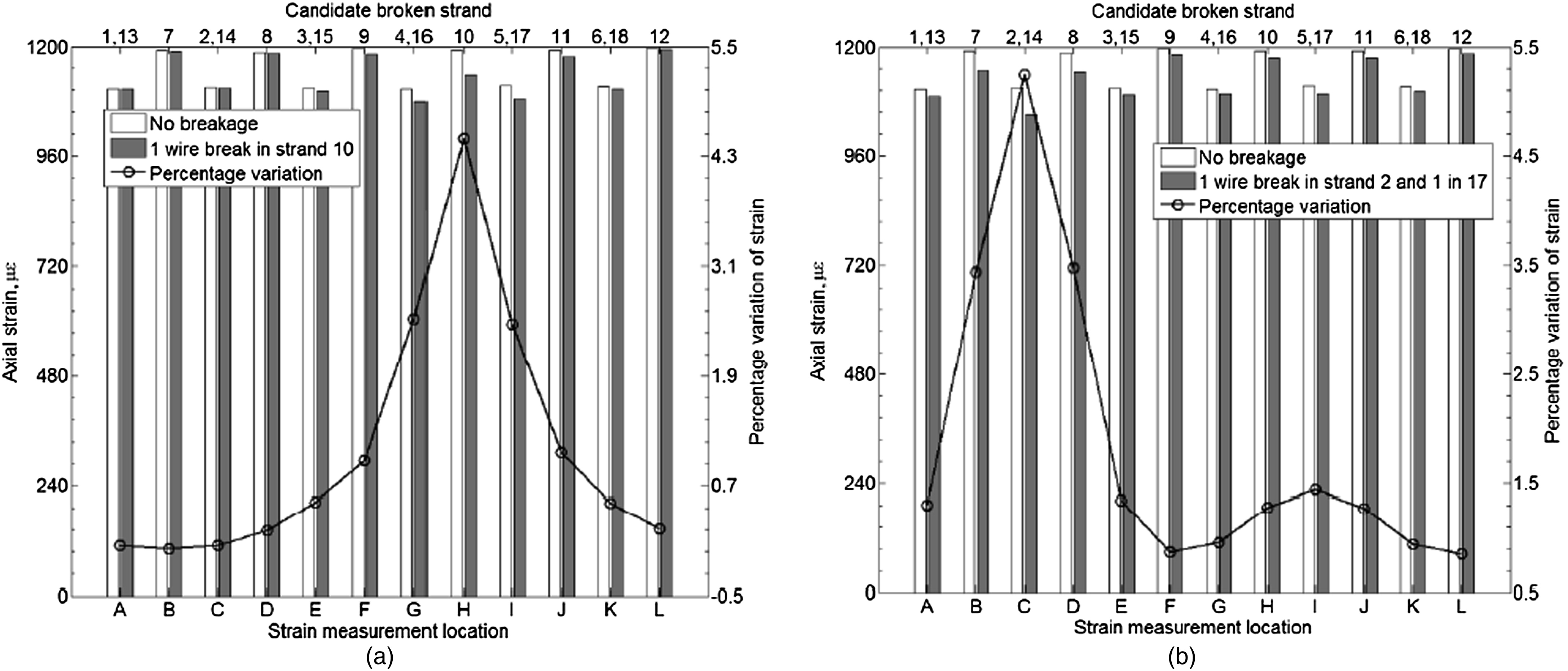 Wire Breakage Detection Using Relative Strain Variation in Unbonded ...